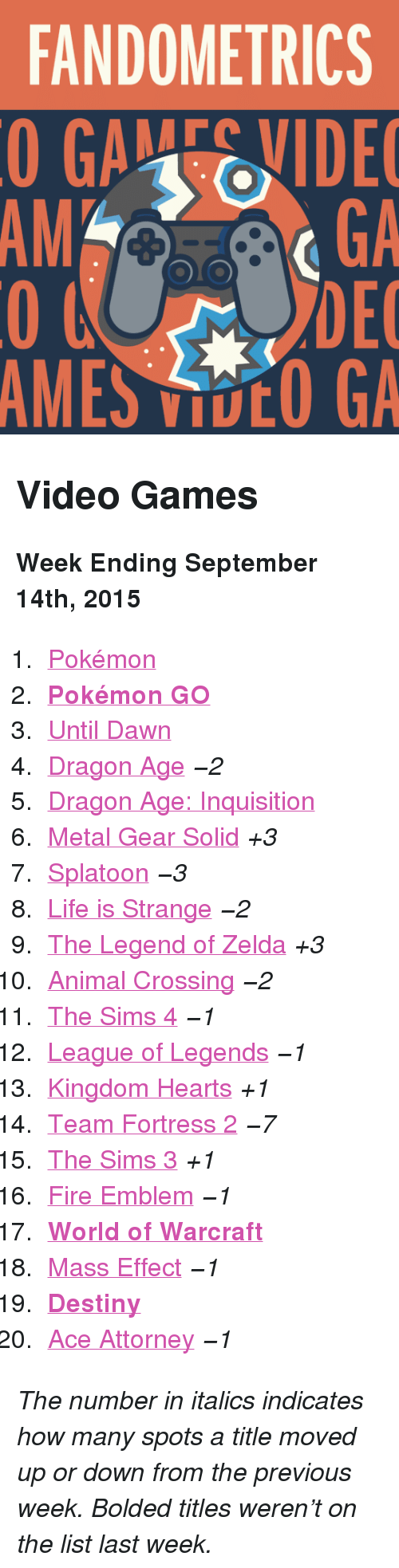 """Search: FANDOMETRICS  GAEVIDE  GA  DEC  AMES VOO GA  AM <h2>Video Games</h2><p><b>Week Ending September 14th, 2015</b></p><ol><li><a href=""""http://www.tumblr.com/search/pokemon"""">Pokémon</a></li>  <li><a href=""""http://www.tumblr.com/search/pokemon%20go""""><b>Pokémon GO</b></a></li>  <li><a href=""""http://www.tumblr.com/search/until%20dawn"""">Until Dawn</a></li>  <li><a href=""""http://www.tumblr.com/search/dragon%20age"""">Dragon Age</a><i>−2</i></li>  <li><a href=""""http://www.tumblr.com/search/dragon%20age%20inquisition"""">Dragon Age: Inquisition</a></li>  <li><a href=""""http://www.tumblr.com/search/metal%20gear%20solid"""">Metal Gear Solid</a><i>+3</i></li>  <li><a href=""""http://www.tumblr.com/search/splatoon"""">Splatoon</a><i>−3</i></li>  <li><a href=""""http://www.tumblr.com/search/life%20is%20strange"""">Life is Strange</a><i>−2</i></li>  <li><a href=""""http://www.tumblr.com/search/legend%20of%20zelda"""">The Legend of Zelda</a><i>+3</i></li>  <li><a href=""""http://www.tumblr.com/search/acnl"""">Animal Crossing</a><i>−2</i></li>  <li><a href=""""http://www.tumblr.com/search/sims%204"""">The Sims 4</a><i>−1</i></li>  <li><a href=""""http://www.tumblr.com/search/league%20of%20legends"""">League of Legends</a><i>−1</i></li>  <li><a href=""""http://www.tumblr.com/search/kingdom%20hearts"""">Kingdom Hearts</a><i>+1</i></li>  <li><a href=""""http://www.tumblr.com/search/tf2"""">Team Fortress 2</a><i>−7</i></li>  <li><a href=""""http://www.tumblr.com/search/sims%203"""">The Sims 3</a><i>+1</i></li>  <li><a href=""""http://www.tumblr.com/search/fire%20emblem"""">Fire Emblem</a><i>−1</i></li>  <li><a href=""""http://www.tumblr.com/search/world%20of%20warcraft""""><b>World of Warcraft</b></a></li>  <li><a href=""""http://www.tumblr.com/search/mass%20effect"""">Mass Effect</a><i>−1</i></li>  <li><a href=""""http://www.tumblr.com/search/destiny""""><b>Destiny</b></a></li>  <li><a href=""""http://www.tumblr.com/search/ace%20attorney"""">Ace Attorney</a><i>−1</i></li></ol><p><i>The number in italics indicates how many spots a title moved up or down from the previous week. Bo"""