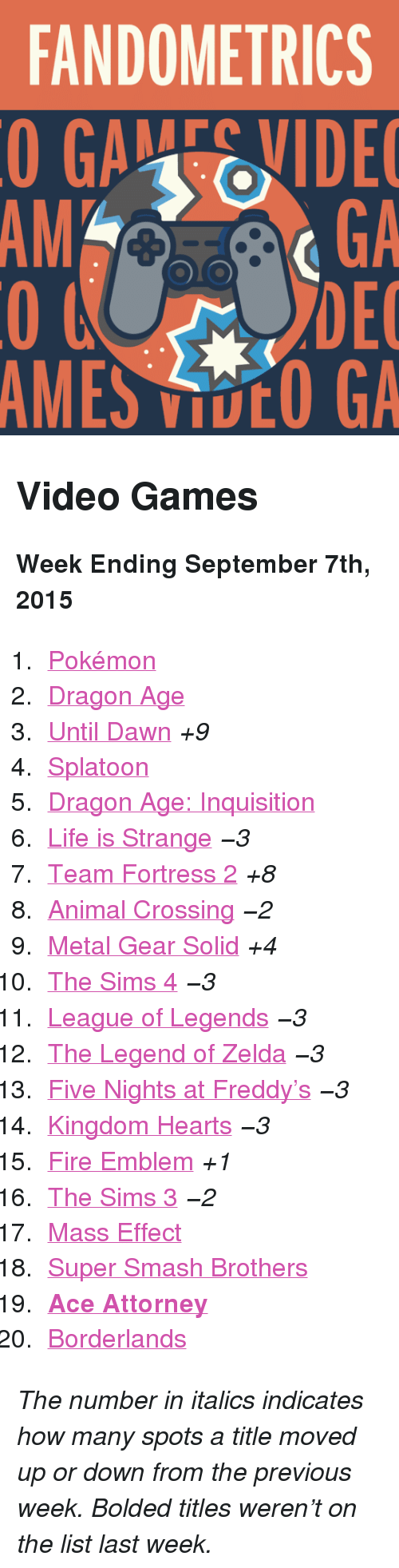 "Five Nights: FANDOMETRICS  GAEVIDE  GA  DEC  AMES VOO GA  AM <h2>Video Games</h2><p><b>Week Ending September 7th, 2015</b></p><ol><li><a href=""http://www.tumblr.com/search/pokemon"">Pokémon</a></li>  <li><a href=""http://www.tumblr.com/search/dragon%20age"">Dragon Age</a></li>  <li><a href=""http://www.tumblr.com/search/until%20dawn"">Until Dawn</a> <i>+9</i></li>  <li><a href=""http://www.tumblr.com/search/splatoon"">Splatoon</a></li>  <li><a href=""http://www.tumblr.com/search/dragon%20age%20inquisition"">Dragon Age: Inquisition</a></li>  <li><a href=""http://www.tumblr.com/search/life%20is%20strange"">Life is Strange</a> <i>−3</i></li>  <li><a href=""http://www.tumblr.com/search/tf2"">Team Fortress 2</a> <i>+8</i></li>  <li><a href=""http://www.tumblr.com/search/acnl"">Animal Crossing</a> <i>−2</i></li>  <li><a href=""http://www.tumblr.com/search/metal%20gear%20solid"">Metal Gear Solid</a> <i>+4</i></li>  <li><a href=""http://www.tumblr.com/search/sims%204"">The Sims 4</a> <i>−3</i></li>  <li><a href=""http://www.tumblr.com/search/league%20of%20legends"">League of Legends</a> <i>−3</i></li>  <li><a href=""http://www.tumblr.com/search/legend%20of%20zelda"">The Legend of Zelda</a> <i>−3</i></li>  <li><a href=""http://www.tumblr.com/search/five%20nights%20at%20freddy's"">Five Nights at Freddy&rsquo;s</a> <i>−3</i></li>  <li><a href=""http://www.tumblr.com/search/kingdom%20hearts"">Kingdom Hearts</a> <i>−3</i></li>  <li><a href=""http://www.tumblr.com/search/fire%20emblem"">Fire Emblem</a> <i>+1</i></li>  <li><a href=""http://www.tumblr.com/search/sims%203"">The Sims 3</a> <i>−2</i></li>  <li><a href=""http://www.tumblr.com/search/mass%20effect"">Mass Effect</a></li>  <li><a href=""http://www.tumblr.com/search/super%20smash%20bros"">Super Smash Brothers</a></li>  <li><a href=""http://www.tumblr.com/search/ace%20attorney""><b>Ace Attorney</b></a></li>  <li><a href=""http://www.tumblr.com/search/borderlands"">Borderlands</a></li></ol><p><i>The number in italics indicates how many spots a title moved up or down from the previous week. Bolded titles weren't on the list last week.</i></p>"