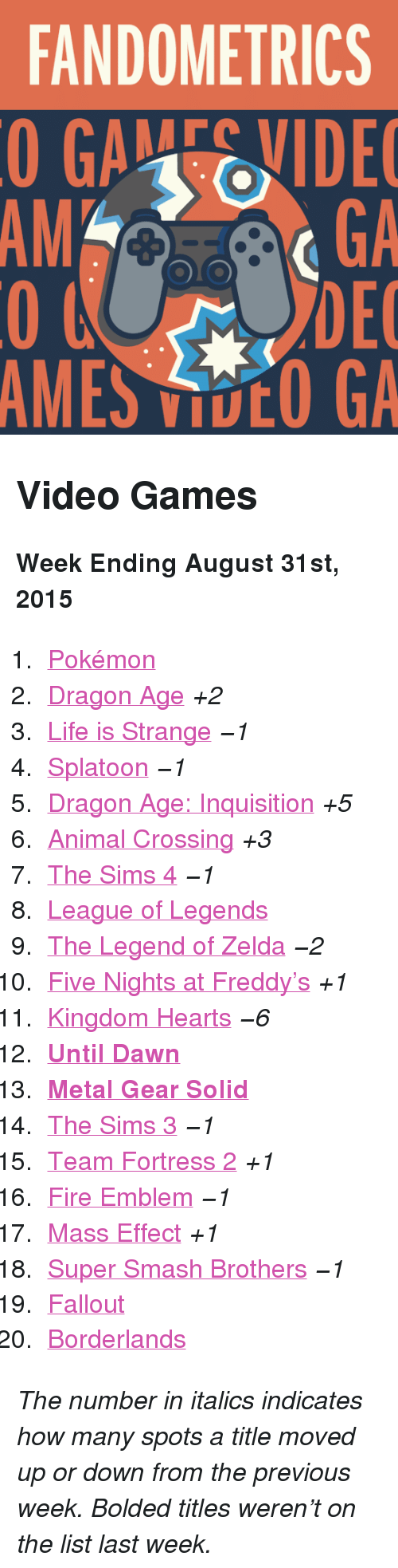 "Five Nights: FANDOMETRICS  GAEVIDE  GA  DEC  AMES VOO GA  AM <h2>Video Games</h2><p><b>Week Ending August 31st, 2015</b></p><ol><li><a href=""http://www.tumblr.com/search/pokemon"">Pokémon</a></li>  <li><a href=""http://www.tumblr.com/search/dragon%20age"">Dragon Age</a> <i>+2</i></li>  <li><a href=""http://www.tumblr.com/search/life%20is%20strange"">Life is Strange</a> <i>−1</i></li>  <li><a href=""http://www.tumblr.com/search/splatoon"">Splatoon</a> <i>−1</i></li>  <li><a href=""http://www.tumblr.com/search/dragon%20age%20inquisition"">Dragon Age: Inquisition</a> <i>+5</i></li>  <li><a href=""http://www.tumblr.com/search/acnl"">Animal Crossing</a> <i>+3</i></li>  <li><a href=""http://www.tumblr.com/search/sims%204"">The Sims 4</a> <i>−1</i></li>  <li><a href=""http://www.tumblr.com/search/league%20of%20legends"">League of Legends</a></li>  <li><a href=""http://www.tumblr.com/search/legend%20of%20zelda"">The Legend of Zelda</a> <i>−2</i></li>  <li><a href=""http://www.tumblr.com/search/five%20nights%20at%20freddy's"">Five Nights at Freddy&rsquo;s</a> <i>+1</i></li>  <li><a href=""http://www.tumblr.com/search/kingdom%20hearts"">Kingdom Hearts</a> <i>−6</i></li>  <li><a href=""http://www.tumblr.com/search/until%20dawn""><b>Until Dawn</b></a></li>  <li><a href=""http://www.tumblr.com/search/metal%20gear%20solid""><b>Metal Gear Solid</b></a></li>  <li><a href=""http://www.tumblr.com/search/sims%203"">The Sims 3</a> <i>−1</i></li>  <li><a href=""http://www.tumblr.com/search/tf2"">Team Fortress 2</a> <i>+1</i></li>  <li><a href=""http://www.tumblr.com/search/fire%20emblem"">Fire Emblem</a> <i>−1</i></li>  <li><a href=""http://www.tumblr.com/search/mass%20effect"">Mass Effect</a> <i>+1</i></li>  <li><a href=""http://www.tumblr.com/search/super%20smash%20bros"">Super Smash Brothers</a> <i>−1</i></li>  <li><a href=""http://www.tumblr.com/search/fallout"">Fallout</a></li>  <li><a href=""http://www.tumblr.com/search/borderlands"">Borderlands</a></li></ol><p><i>The number in italics indicates how many spots a title moved up or down from the previous week. Bolded titles weren't on the list last week.</i></p>"