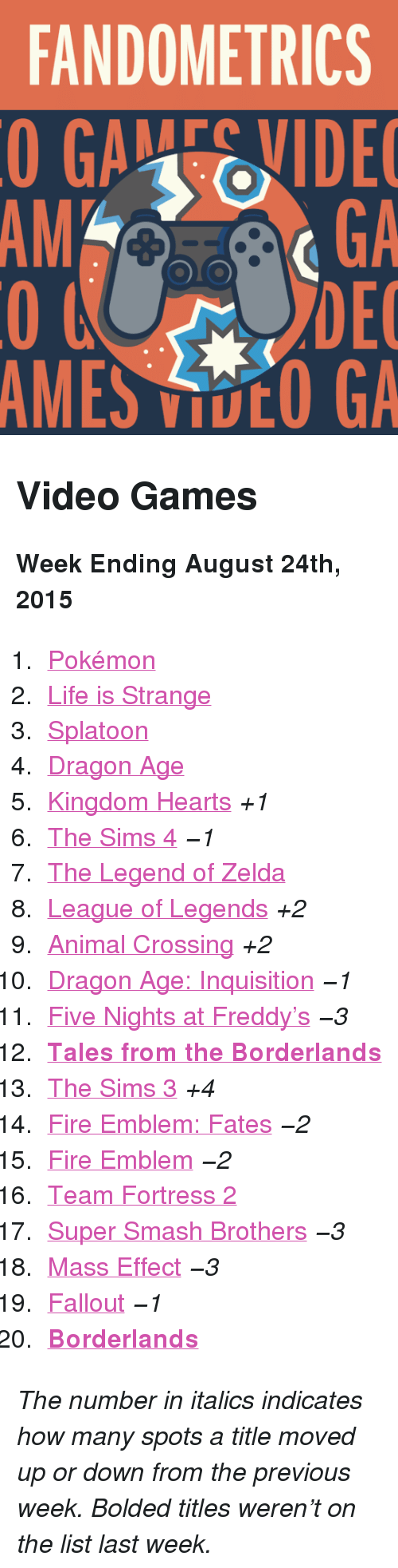 "Five Nights: FANDOMETRICS  GAEVIDE  GA  DEC  AMES VOO GA  AM <h2>Video Games</h2><p><b>Week Ending August 24th, 2015</b></p><ol><li><a href=""http://www.tumblr.com/search/pokemon"">Pokémon</a></li>  <li><a href=""http://www.tumblr.com/search/life%20is%20strange"">Life is Strange</a></li>  <li><a href=""http://www.tumblr.com/search/splatoon"">Splatoon</a></li>  <li><a href=""http://www.tumblr.com/search/dragon%20age"">Dragon Age</a></li>  <li><a href=""http://www.tumblr.com/search/kingdom%20hearts"">Kingdom Hearts</a> <i>+1</i></li>  <li><a href=""http://www.tumblr.com/search/sims%204"">The Sims 4</a> <i>−1</i></li>  <li><a href=""http://www.tumblr.com/search/legend%20of%20zelda"">The Legend of Zelda</a></li>  <li><a href=""http://www.tumblr.com/search/league%20of%20legends"">League of Legends</a> <i>+2</i></li>  <li><a href=""http://www.tumblr.com/search/acnl"">Animal Crossing</a> <i>+2</i></li>  <li><a href=""http://www.tumblr.com/search/dragon%20age%20inquisition"">Dragon Age: Inquisition</a> <i>−1</i></li>  <li><a href=""http://www.tumblr.com/search/five%20nights%20at%20freddy's"">Five Nights at Freddy&rsquo;s</a> <i>−3</i></li>  <li><a href=""http://www.tumblr.com/search/tales%20from%20the%20borderlands""><b>Tales from the Borderlands</b></a></li>  <li><a href=""http://www.tumblr.com/search/sims%203"">The Sims 3</a> <i>+4</i></li>  <li><a href=""http://www.tumblr.com/search/fire%20emblem%20fates"">Fire Emblem: Fates</a> <i>−2</i></li>  <li><a href=""http://www.tumblr.com/search/fire%20emblem"">Fire Emblem</a> <i>−2</i></li>  <li><a href=""http://www.tumblr.com/search/tf2"">Team Fortress 2</a></li>  <li><a href=""http://www.tumblr.com/search/super%20smash%20bros"">Super Smash Brothers</a> <i>−3</i></li>  <li><a href=""http://www.tumblr.com/search/mass%20effect"">Mass Effect</a> <i>−3</i></li>  <li><a href=""http://www.tumblr.com/search/fallout"">Fallout</a> <i>−1</i></li>  <li><a href=""http://www.tumblr.com/search/borderlands""><b>Borderlands</b></a></li></ol><p><i>The number in italics indicates how many spots a title moved up or down from the previous week. Bolded titles weren't on the list last week.</i></p>"