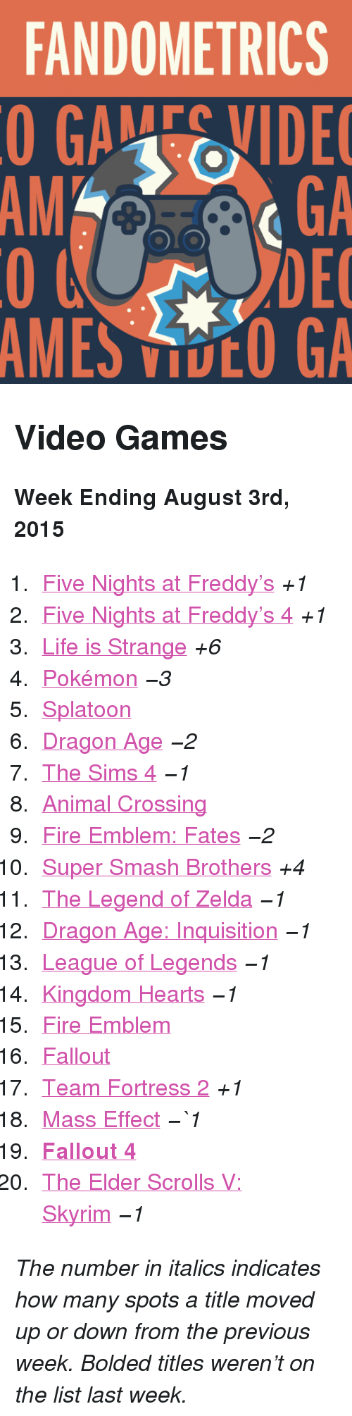 "Five Nights: FANDOMETRICS  GAEVIDE  GA  DEC  AMES VOO GA  AM <h2>Video Games</h2><p><b>Week Ending August 3rd, 2015</b></p><ol><li><a href=""http://www.tumblr.com/search/five%20nights%20at%20freddy's"">Five Nights at Freddy&rsquo;s</a> <i>+1</i></li>  <li><a href=""http://www.tumblr.com/search/five%20nights%20at%20freddy's%204"">Five Nights at Freddy&rsquo;s 4</a> <i>+1</i></li>  <li><a href=""http://www.tumblr.com/search/life%20is%20strange"">Life is Strange</a> <i>+6</i></li>  <li><a href=""http://www.tumblr.com/search/pokemon"">Pokémon</a> <i>−3</i></li>  <li><a href=""http://www.tumblr.com/search/splatoon"">Splatoon</a> </li>  <li><a href=""http://www.tumblr.com/search/dragon%20age"">Dragon Age</a> <i>−2</i></li>  <li><a href=""http://www.tumblr.com/search/sims%204"">The Sims 4</a> <i>−1</i></li>  <li><a href=""http://www.tumblr.com/search/acnl"">Animal Crossing</a></li>  <li><a href=""http://www.tumblr.com/search/fire%20emblem%20fates"">Fire Emblem: Fates</a> <i>−2</i></li>  <li><a href=""http://www.tumblr.com/search/super%20smash%20bros"">Super Smash Brothers</a> <i>+4</i></li>  <li><a href=""http://www.tumblr.com/search/legend%20of%20zelda"">The Legend of Zelda</a> <i>−1</i></li>  <li><a href=""http://www.tumblr.com/search/dragon%20age%20inquisition"">Dragon Age: Inquisition</a> <i>−1</i></li>  <li><a href=""http://www.tumblr.com/search/league%20of%20legends"">League of Legends</a> <i>−1</i></li>  <li><a href=""http://www.tumblr.com/search/kingdom%20hearts"">Kingdom Hearts</a> <i>−1</i></li>  <li><a href=""http://www.tumblr.com/search/fire%20emblem"">Fire Emblem</a> </li>  <li><a href=""http://www.tumblr.com/search/fallout"">Fallout</a></li>  <li><a href=""http://www.tumblr.com/search/tf2"">Team Fortress 2</a> <i>+1</i></li>  <li><a href=""http://www.tumblr.com/search/mass%20effect"">Mass Effect</a> <i>−`1</i></li>  <li><a href=""http://www.tumblr.com/search/fallout%204""><b>Fallout 4</b></a></li>  <li><a href=""http://www.tumblr.com/search/skyrim"">The Elder Scrolls V: Skyrim</a> <i>−1</i></li></ol><p><i>The number in italics indicates how many spots a title moved up or down from the previous week. Bolded titles weren't on the list last week.</i></p>"