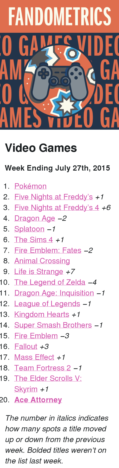 "Five Nights: FANDOMETRICS  GAEVIDE  GA  DEC  AMES VOO GA  AM <h2>Video Games</h2><p><b>Week Ending July 27th, 2015</b></p><ol><li><a href=""http://www.tumblr.com/search/pokemon"">Pokémon</a></li>  <li><a href=""http://www.tumblr.com/search/five%20nights%20at%20freddy's"">Five Nights at Freddy&rsquo;s</a> <i>+1</i></li>  <li><a href=""http://www.tumblr.com/search/five%20nights%20at%20freddy's%204"">Five Nights at Freddy&rsquo;s 4</a> <i>+6</i></li>  <li><a href=""http://www.tumblr.com/search/dragon%20age"">Dragon Age</a> <i>−2</i></li>  <li><a href=""http://www.tumblr.com/search/splatoon"">Splatoon</a> <i>−1</i></li>  <li><a href=""http://www.tumblr.com/search/sims%204"">The Sims 4</a> <i>+1</i></li>  <li><a href=""http://www.tumblr.com/search/fire%20emblem%20fates"">Fire Emblem: Fates</a> <i>−2</i></li>  <li><a href=""http://www.tumblr.com/search/acnl"">Animal Crossing</a></li>  <li><a href=""http://www.tumblr.com/search/life%20is%20strange"">Life is Strange</a> <i>+7</i></li>  <li><a href=""http://www.tumblr.com/search/legend%20of%20zelda"">The Legend of Zelda</a> <i>−4</i></li>  <li><a href=""http://www.tumblr.com/search/dragon%20age%20inquisition"">Dragon Age: Inquisition</a> <i>−1</i></li>  <li><a href=""http://www.tumblr.com/search/league%20of%20legends"">League of Legends</a> <i>−1</i></li>  <li><a href=""http://www.tumblr.com/search/kingdom%20hearts"">Kingdom Hearts</a> <i>+1</i></li>  <li><a href=""http://www.tumblr.com/search/super%20smash%20bros"">Super Smash Brothers</a> <i>−1</i></li>  <li><a href=""http://www.tumblr.com/search/fire%20emblem"">Fire Emblem</a> <i>−3</i></li>  <li><a href=""http://www.tumblr.com/search/fallout"">Fallout</a> <i>+3</i></li>  <li><a href=""http://www.tumblr.com/search/mass%20effect"">Mass Effect</a> <i>+1</i></li>  <li><a href=""http://www.tumblr.com/search/tf2"">Team Fortress 2</a> <i>−1</i></li>  <li><a href=""http://www.tumblr.com/search/skyrim"">The Elder Scrolls V: Skyrim</a> <i>+1</i></li>  <li><a href=""http://www.tumblr.com/search/ace%20attorney""><b>Ace Attorney</b></a></li></ol><p><i>The number in italics indicates how many spots a title moved up or down from the previous week. Bolded titles weren't on the list last week.</i></p>"