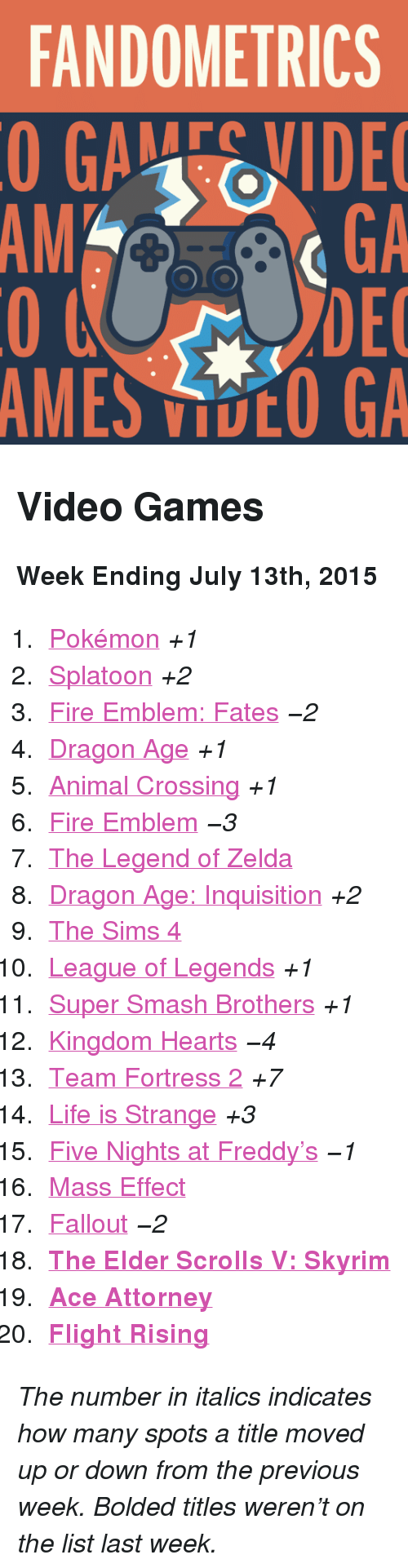 "Five Nights: FANDOMETRICS  GAEVIDE  GA  DEC  AMES VOO GA  AM <h2>Video Games</h2><p><b>Week Ending July 13th, 2015</b></p><ol><li><a href=""http://www.tumblr.com/search/pokemon"">Pokémon</a> <i>+1</i></li>  <li><a href=""http://www.tumblr.com/search/splatoon"">Splatoon</a> <i>+2</i></li>  <li><a href=""http://www.tumblr.com/search/fire%20emblem%20fates"">Fire Emblem: Fates</a> <i>−2</i></li>  <li><a href=""http://www.tumblr.com/search/dragon%20age"">Dragon Age</a> <i>+1</i></li>  <li><a href=""http://www.tumblr.com/search/acnl"">Animal Crossing</a> <i>+1</i></li>  <li><a href=""http://www.tumblr.com/search/fire%20emblem"">Fire Emblem</a> <i>−3</i></li>  <li><a href=""http://www.tumblr.com/search/legend%20of%20zelda"">The Legend of Zelda</a> </li>  <li><a href=""http://www.tumblr.com/search/dragon%20age%20inquisition"">Dragon Age: Inquisition</a> <i>+2</i></li>  <li><a href=""http://www.tumblr.com/search/sims%204"">The Sims 4</a></li>  <li><a href=""http://www.tumblr.com/search/league%20of%20legends"">League of Legends</a> <i>+1</i></li>  <li><a href=""http://www.tumblr.com/search/super%20smash%20bros"">Super Smash Brothers</a> <i>+1</i></li>  <li><a href=""http://www.tumblr.com/search/kingdom%20hearts"">Kingdom Hearts</a> <i>−4</i></li>  <li><a href=""http://www.tumblr.com/search/tf2"">Team Fortress 2</a> <i>+7</i></li>  <li><a href=""http://www.tumblr.com/search/life%20is%20strange"">Life is Strange</a> <i>+3</i></li>  <li><a href=""http://www.tumblr.com/search/five%20nights%20at%20freddy's"">Five Nights at Freddy&rsquo;s</a> <i>−1</i></li>  <li><a href=""http://www.tumblr.com/search/mass%20effect"">Mass Effect</a></li>  <li><a href=""http://www.tumblr.com/search/fallout"">Fallout</a> <i>−2</i></li>  <li><a href=""http://www.tumblr.com/search/skyrim""><b>The Elder Scrolls V: Skyrim</b></a></li>  <li><a href=""http://www.tumblr.com/search/ace%20attorney""><b>Ace Attorney</b></a></li>  <li><a href=""http://www.tumblr.com/search/flight%20rising""><b>Flight Rising</b></a></li></ol><p><i>The number in italics indicates how many spots a title moved up or down from the previous week. Bolded titles weren't on the list last week.</i></p>"