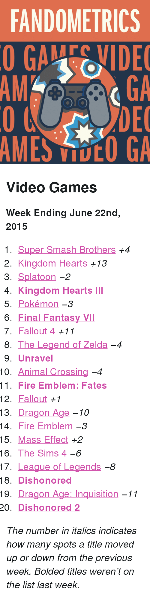 "kh3: FANDOMETRICS  GAEVIDE  GA  DEC  AMES VOO GA  AM <h2>Video Games</h2><p><b>Week Ending June 22nd, 2015</b></p><ol><li><a href=""http://www.tumblr.com/search/super%20smash%20bros"">Super Smash Brothers</a> <i>+4</i></li>  <li><a href=""http://www.tumblr.com/search/kingdom%20hearts"">Kingdom Hearts</a> <i>+13</i></li>  <li><a href=""http://www.tumblr.com/search/splatoon"">Splatoon</a> <i>−2</i></li>  <li><a href=""http://www.tumblr.com/search/kh3""><b>Kingdom Hearts III</b></a></li>  <li><a href=""http://www.tumblr.com/search/pokemon"">Pokémon</a> <i>−3</i></li>  <li><a href=""http://www.tumblr.com/search/final%20fantasy%20vii""><b>Final Fantasy VII</b></a></li>  <li><a href=""http://www.tumblr.com/search/fallout%204"">Fallout 4</a> <i>+11</i></li>  <li><a href=""http://www.tumblr.com/search/legend%20of%20zelda"">The Legend of Zelda</a> <i>−4</i></li>  <li><a href=""http://www.tumblr.com/search/unravel""><b>Unravel</b></a></li>  <li><a href=""http://www.tumblr.com/search/acnl"">Animal Crossing</a> <i>−4</i></li>  <li><a href=""http://www.tumblr.com/search/fire%20emblem%20fates""><b>Fire Emblem: Fates</b></a></li>  <li><a href=""http://www.tumblr.com/search/fallout"">Fallout</a> <i>+1</i></li>  <li><a href=""http://www.tumblr.com/search/dragon%20age"">Dragon Age</a> <i>−10</i></li>  <li><a href=""http://www.tumblr.com/search/fire%20emblem"">Fire Emblem</a> <i>−3</i></li>  <li><a href=""http://www.tumblr.com/search/mass%20effect"">Mass Effect</a> <i>+2</i></li>  <li><a href=""http://www.tumblr.com/search/sims%204"">The Sims 4</a> <i>−6</i></li>  <li><a href=""http://www.tumblr.com/search/league%20of%20legends"">League of Legends</a> <i>−8</i></li>  <li><a href=""http://www.tumblr.com/search/dishonored""><b>Dishonored</b></a></li>  <li><a href=""http://www.tumblr.com/search/dragon%20age%20inquisition"">Dragon Age: Inquisition</a> <i>−11</i></li>  <li><a href=""http://www.tumblr.com/search/dishonored%202""><b>Dishonored 2</b></a></li></ol><p><i>The number in italics indicates how many spots a title moved up or down from the previous week. Bolded titles weren't on the list last week.</i></p>"