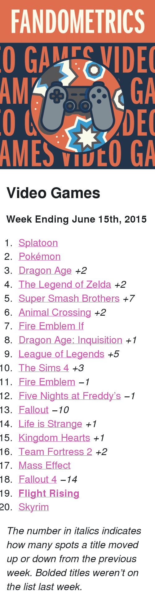 "Five Nights: FANDOMETRICS  GAEVIDE  GA  DEC  AMES VOO GA  AM <h2>Video Games</h2><p><b>Week Ending June 15th, 2015</b></p><ol><li><a href=""http://www.tumblr.com/search/splatoon"">Splatoon</a></li>  <li><a href=""http://www.tumblr.com/search/pokemon"">Pokémon</a></li>  <li><a href=""http://www.tumblr.com/search/dragon%20age"">Dragon Age</a> <i>+2</i></li>  <li><a href=""http://www.tumblr.com/search/legend%20of%20zelda"">The Legend of Zelda</a> <i>+2</i></li>  <li><a href=""http://www.tumblr.com/search/super%20smash%20bros"">Super Smash Brothers</a> <i>+7</i></li>  <li><a href=""http://www.tumblr.com/search/acnl"">Animal Crossing</a> <i>+2</i></li>  <li><a href=""http://www.tumblr.com/search/fire%20emblem%20if"">Fire Emblem If</a></li>  <li><a href=""http://www.tumblr.com/search/dragon%20age%20inquisition"">Dragon Age: Inquisition</a> <i>+1</i></li>  <li><a href=""http://www.tumblr.com/search/league%20of%20legends"">League of Legends</a> <i>+5</i></li>  <li><a href=""http://www.tumblr.com/search/sims%204"">The Sims 4</a> <i>+3</i></li>  <li><a href=""http://www.tumblr.com/search/fire%20emblem"">Fire Emblem</a> <i>−1</i></li>  <li><a href=""http://www.tumblr.com/search/five%20nights%20at%20freddy's"">Five Nights at Freddy&rsquo;s</a> <i>−1</i></li>  <li><a href=""http://www.tumblr.com/search/fallout"">Fallout</a> <i>−10</i></li>  <li><a href=""http://www.tumblr.com/search/life%20is%20strange"">Life is Strange</a> <i>+1</i></li>  <li><a href=""http://www.tumblr.com/search/kingdom%20hearts"">Kingdom Hearts</a> <i>+1</i></li>  <li><a href=""http://www.tumblr.com/search/tf2"">Team Fortress 2</a> <i>+2</i></li>  <li><a href=""http://www.tumblr.com/search/mass%20effect"">Mass Effect</a></li>  <li><a href=""http://www.tumblr.com/search/fallout%204"">Fallout 4</a> <i>−14</i></li>  <li><a href=""http://www.tumblr.com/search/flight%20rising""><b>Flight Rising</b></a></li>  <li><a href=""http://www.tumblr.com/search/skyrim"">Skyrim</a></li></ol><p><i>The number in italics indicates how many spots a title moved up or down from the previous week. Bolded titles weren't on the list last week.</i></p>"