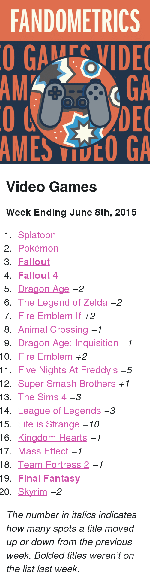 "Five Nights: FANDOMETRICS  GAEVIDE  GA  DEC  AMES VOO GA  AM <h2>Video Games</h2><p><b>Week Ending June 8th, 2015</b></p><ol><li><a href=""http://www.tumblr.com/search/splatoon"">Splatoon</a></li>  <li><a href=""http://www.tumblr.com/search/pokemon"">Pokémon</a></li>  <li><a href=""http://www.tumblr.com/search/fallout""><b>Fallout</b></a></li>  <li><a href=""http://www.tumblr.com/search/fallout%204""><b>Fallout 4</b></a></li>  <li><a href=""http://www.tumblr.com/search/dragon%20age"">Dragon Age</a> <i>−2</i></li>  <li><a href=""http://www.tumblr.com/search/legend%20of%20zelda"">The Legend of Zelda</a> <i>−2</i></li>  <li><a href=""http://www.tumblr.com/search/fire%20emblem%20if"">Fire Emblem If</a> <i>+2</i></li>  <li><a href=""http://www.tumblr.com/search/acnl"">Animal Crossing</a> <i>−1</i></li>  <li><a href=""http://www.tumblr.com/search/dragon%20age%20inquisition"">Dragon Age: Inquisition</a> <i>−1</i></li>  <li><a href=""http://www.tumblr.com/search/fire%20emblem"">Fire Emblem</a> <i>+2</i></li>  <li><a href=""http://www.tumblr.com/search/five%20nights%20at%20freddy's"">Five Nights At Freddy&rsquo;s</a> <i>−5</i></li>  <li><a href=""http://www.tumblr.com/search/super%20smash%20bros"">Super Smash Brothers</a> <i>+1</i></li>  <li><a href=""http://www.tumblr.com/search/sims%204"">The Sims 4</a> <i>−3</i></li>  <li><a href=""http://www.tumblr.com/search/league%20of%20legends"">League of Legends</a> <i>−3</i></li>  <li><a href=""http://www.tumblr.com/search/life%20is%20strange"">Life is Strange</a> <i>−10</i></li>  <li><a href=""http://www.tumblr.com/search/kingdom%20hearts"">Kingdom Hearts</a> <i>−1</i></li>  <li><a href=""http://www.tumblr.com/search/mass%20effect"">Mass Effect</a> <i>−1</i></li>  <li><a href=""http://www.tumblr.com/search/tf2"">Team Fortress 2</a> <i>−1</i></li>  <li><a href=""http://www.tumblr.com/search/final%20fantasy""><b>Final Fantasy</b></a></li>  <li><a href=""http://www.tumblr.com/search/skyrim"">Skyrim</a> <i>−2</i></li></ol><p><i>The number in italics indicates how many spots a title moved up or down from the previous week. Bolded titles weren't on the list last week.</i></p>"