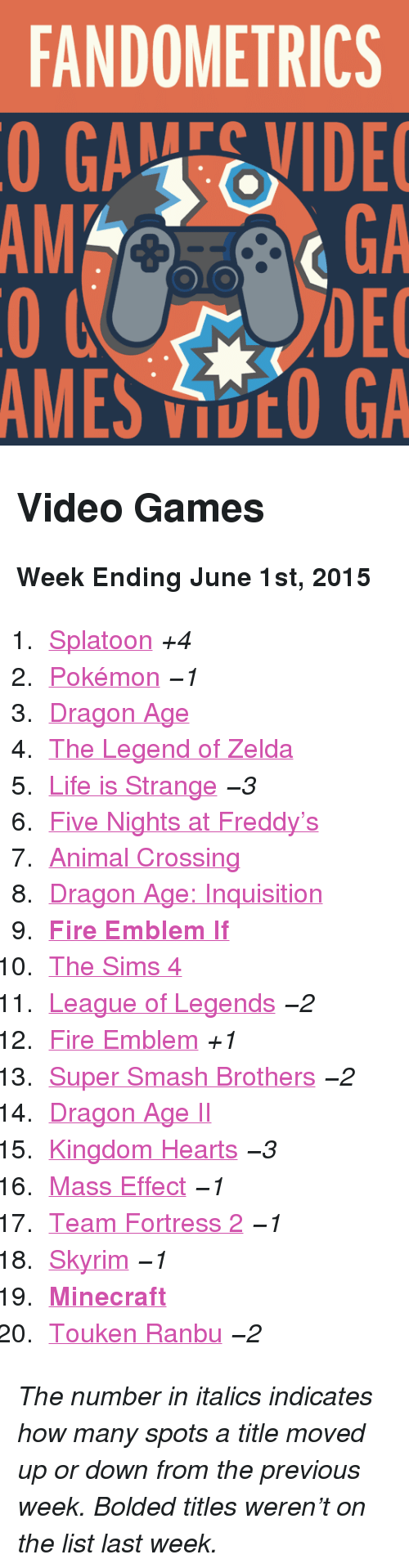 "Five Nights: FANDOMETRICS  GAEVIDE  GA  DEC  AMES VOO GA  AM <h2>Video Games</h2><p><b>Week Ending June 1st, 2015</b></p><ol><li><a href=""http://www.tumblr.com/search/splatoon"">Splatoon</a> <i>+4</i></li>  <li><a href=""http://www.tumblr.com/search/pokemon"">Pokémon</a> <i>−1</i></li>  <li><a href=""http://www.tumblr.com/search/dragon%20age"">Dragon Age</a></li>  <li><a href=""http://www.tumblr.com/search/legend%20of%20zelda"">The Legend of Zelda</a></li>  <li><a href=""http://www.tumblr.com/search/life%20is%20strange"">Life is Strange</a> <i>−3</i></li>  <li><a href=""http://www.tumblr.com/search/five%20nights%20at%20freddy's"">Five Nights at Freddy&rsquo;s</a></li>  <li><a href=""http://www.tumblr.com/search/acnl"">Animal Crossing</a></li>  <li><a href=""http://www.tumblr.com/search/dragon%20age%20inquisition"">Dragon Age: Inquisition</a></li>  <li><a href=""http://www.tumblr.com/search/fire%20emblem%20if""><b>Fire Emblem If</b></a></li>  <li><a href=""http://www.tumblr.com/search/sims%204"">The Sims 4</a></li>  <li><a href=""http://www.tumblr.com/search/league%20of%20legends"">League of Legends</a> <i>−2</i></li>  <li><a href=""http://www.tumblr.com/search/fire%20emblem"">Fire Emblem</a> <i>+1</i></li>  <li><a href=""http://www.tumblr.com/search/super%20smash%20bros"">Super Smash Brothers</a> <i>−2</i></li>  <li><a href=""http://www.tumblr.com/search/dragon%20age%202"">Dragon Age II</a></li>  <li><a href=""http://www.tumblr.com/search/kingdom%20hearts"">Kingdom Hearts</a> <i>−3</i></li>  <li><a href=""http://www.tumblr.com/search/mass%20effect"">Mass Effect</a> <i>−1</i></li>  <li><a href=""http://www.tumblr.com/search/tf2"">Team Fortress 2</a> <i>−1</i></li>  <li><a href=""http://www.tumblr.com/search/skyrim"">Skyrim</a> <i>−1</i></li>  <li><a href=""http://www.tumblr.com/search/minecraft""><b>Minecraft</b></a></li>  <li><a href=""http://www.tumblr.com/search/touken%20ranbu"">Touken Ranbu</a> <i>−2</i></li></ol><p><i>The number in italics indicates how many spots a title moved up or down from the previous week. Bolded titles weren't on the list last week.</i></p>"