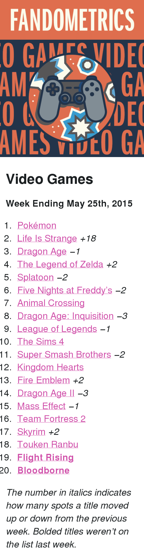 "Five Nights: FANDOMETRICS  GAEVIDE  GA  DEC  AMES VOO GA  AM <h2>Video Games</h2><p><b>Week Ending May 25th, 2015</b></p><ol><li><a href=""http://www.tumblr.com/search/pokemon"">Pokémon</a></li>  <li><a href=""http://www.tumblr.com/search/life%20is%20strange"">Life Is Strange</a> <i>+18</i></li>  <li><a href=""http://www.tumblr.com/search/dragon%20age"">Dragon Age</a> <i>−1</i></li>  <li><a href=""http://www.tumblr.com/search/legend%20of%20zelda"">The Legend of Zelda</a> <i>+2</i></li>  <li><a href=""http://www.tumblr.com/search/splatoon"">Splatoon</a> <i>−2</i></li>  <li><a href=""http://www.tumblr.com/search/five%20nights%20at%20freddy's"">Five Nights at Freddy&rsquo;s</a> <i>−2</i></li>  <li><a href=""http://www.tumblr.com/search/acnl"">Animal Crossing</a></li>  <li><a href=""http://www.tumblr.com/search/dragon%20age%20inquisition"">Dragon Age: Inquisition</a> <i>−3</i></li>  <li><a href=""http://www.tumblr.com/search/league%20of%20legends"">League of Legends</a> <i>−1</i></li>  <li><a href=""http://www.tumblr.com/search/sims%204"">The Sims 4</a></li>  <li><a href=""http://www.tumblr.com/search/super%20smash%20bros"">Super Smash Brothers</a> <i>−2</i></li>  <li><a href=""http://www.tumblr.com/search/kingdom%20hearts"">Kingdom Hearts</a></li>  <li><a href=""http://www.tumblr.com/search/fire%20emblem"">Fire Emblem</a> <i>+2</i></li>  <li><a href=""http://www.tumblr.com/search/dragon%20age%202"">Dragon Age II</a> <i>−3</i></li>  <li><a href=""http://www.tumblr.com/search/mass%20effect"">Mass Effect</a> <i>−1</i></li>  <li><a href=""http://www.tumblr.com/search/tf2"">Team Fortress 2</a></li>  <li><a href=""http://www.tumblr.com/search/skyrim"">Skyrim</a> <i>+2</i></li>  <li><a href=""http://www.tumblr.com/search/touken%20ranbu"">Touken Ranbu</a></li>  <li><a href=""http://www.tumblr.com/search/flight%20rising""><b>Flight Rising</b></a></li>  <li><a href=""http://www.tumblr.com/search/bloodborne""><b>Bloodborne</b></a></li></ol><p><i>The number in italics indicates how many spots a title moved up or down from the previous week. Bolded titles weren't on the list last week.</i></p>"