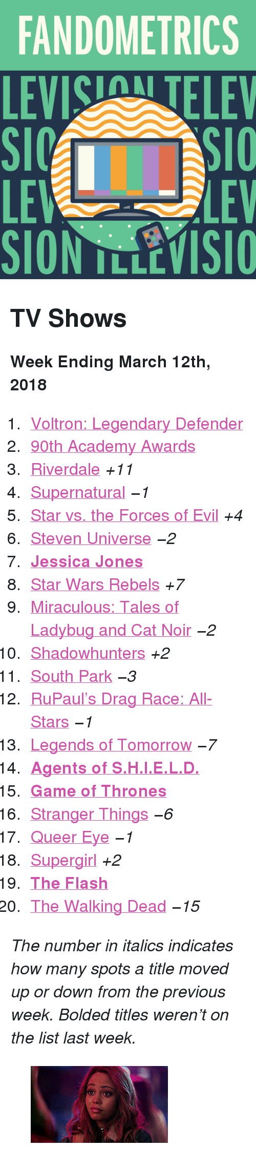 "Academy Awards: FANDOMETRICS  LEVIS TELEV  LE  LEV <h2>TV Shows</h2><p><b>Week Ending March 12th, 2018</b></p><ol><li><a href=""http://www.tumblr.com/search/voltron"">Voltron: Legendary Defender</a></li>  <li><a href=""http://www.tumblr.com/search/oscars"">90th Academy Awards</a></li>  <li><a href=""http://www.tumblr.com/search/riverdale"">Riverdale</a> <i>+11</i></li>  <li><a href=""http://www.tumblr.com/search/supernatural"">Supernatural</a> <i><i>−1</i></i></li>  <li><a href=""http://www.tumblr.com/search/star%20vs%20the%20forces%20of%20evil"">Star vs. the Forces of Evil</a> <i>+4</i></li>  <li><a href=""http://www.tumblr.com/search/steven%20universe"">Steven Universe</a> <i><i>−2</i></i></li>  <li><a href=""http://www.tumblr.com/search/jessica%20jones""><b>Jessica Jones</b></a></li>  <li><a href=""http://www.tumblr.com/search/star%20wars%20rebels"">Star Wars Rebels</a> <i>+7</i></li>  <li><a href=""http://www.tumblr.com/search/miraculous%20ladybug"">Miraculous: Tales of Ladybug and Cat Noir</a> <i><i>−2</i></i></li>  <li><a href=""http://www.tumblr.com/search/shadowhunters"">Shadowhunters</a> <i>+2</i></li>  <li><a href=""http://www.tumblr.com/search/south%20park"">South Park</a> <i><i>−3</i></i></li>  <li><a href=""http://www.tumblr.com/search/rupaul's%20drag%20race"">RuPaul&rsquo;s Drag Race: All-Stars</a> <i><i>−1</i></i></li>  <li><a href=""http://www.tumblr.com/search/legends%20of%20tomorrow"">Legends of Tomorrow</a> <i><i>−7</i></i></li>  <li><b><a href=""http://www.tumblr.com/search/agents%20of%20shield"">Agents of S.H.I.E.L.D.</a> </b></li>  <li><a href=""http://www.tumblr.com/search/game%20of%20thrones""><b>Game of Thrones</b></a></li>  <li><a href=""http://www.tumblr.com/search/stranger%20things"">Stranger Things</a> <i><i>−6</i></i></li>  <li><a href=""http://www.tumblr.com/search/queer%20eye"">Queer Eye</a> <i><i>−1</i></i></li>  <li><a href=""http://www.tumblr.com/search/supergirl"">Supergirl</a> <i>+2</i></li>  <li><a href=""http://www.tumblr.com/search/the%20flash""><b>The Flash</b></a></li>  <li><a href=""http://www.tumblr.com/search/the%20walking%20dead"">The Walking Dead</a> <i><i>−15</i></i></li></ol><p><i>The number in italics indicates how many spots a title moved up or down from the previous week. Bolded titles weren't on the list last week.</i></p><figure data-orig-width=""500"" data-orig-height=""206"" data-tumblr-attribution=""fyeahchoni:TBY3OCj1K6aSRo8uL1Bmcw:ZAQQja2Vu7qF1"" class=""tmblr-full""><img src=""https://78.media.tumblr.com/ecc77cb6485fda6e468fbb447e1f5f04/tumblr_p5a5rsu4rY1x8bb8vo1_400.gif"" alt=""image"" data-orig-width=""500"" data-orig-height=""206""/></figure>"