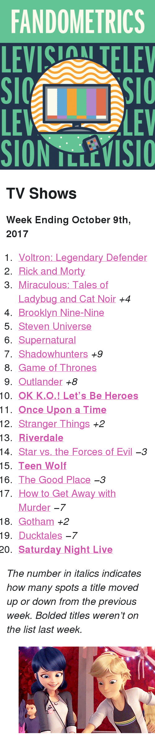 "Saturday Night Live: FANDOMETRICS  LEVIS TELEV  LE  SION TLLEVISIO  LEV <h2>TV Shows</h2><p><b>Week Ending October 9th, 2017</b></p><ol><li><a href=""http://tumblr.co/61378fWp3"">Voltron: Legendary Defender</a></li><li><a href=""http://tumblr.co/61388fWpO"">Rick and Morty</a></li><li><a href=""http://tumblr.co/61308fWpu"">Miraculous: Tales of Ladybug and Cat Noir</a> <i>+4</i></li><li><a href=""http://tumblr.co/61318fWpR"">Brooklyn Nine-Nine</a></li><li><a href=""http://tumblr.co/61338fWpT"">Steven Universe</a></li><li><a href=""http://tumblr.co/61358fWpV"">Supernatural</a></li><li><a href=""http://tumblr.co/61368fWpn"">Shadowhunters</a> <i>+9</i></li><li><a href=""http://tumblr.co/61378fWpX"">Game of Thrones</a></li><li><a href=""http://tumblr.co/61388fWpk"">Outlander</a> <i>+8</i></li><li><a href=""http://tumblr.co/61308fWpw""><b>OK K.O.! Let&rsquo;s Be Heroes</b></a></li><li><a href=""http://tumblr.co/61318fWpb""><b>Once Upon a Time</b></a></li><li><a href=""http://tumblr.co/61338fWpd"">Stranger Things</a> <i>+2</i></li><li><a href=""http://tumblr.co/61348fWpe""><b>Riverdale</b></a></li><li><a href=""http://tumblr.co/61358fWp5"">Star vs. the Forces of Evil</a> <i><i>−3</i></i></li><li><a href=""http://tumblr.co/61368fWpg""><b>Teen Wolf</b></a></li><li><a href=""http://tumblr.co/61378fWp9"">The Good Place</a> <i><i>−3</i></i></li><li><a href=""http://tumblr.co/61388fWpi"">How to Get Away with Murder</a> <i><i>−7</i></i></li><li><a href=""http://tumblr.co/61398fWpc"">Gotham</a> <i>+2</i></li><li><a href=""http://tumblr.co/61308fWpY"">Ducktales</a> <i><i>−7</i></i></li><li><a href=""http://tumblr.co/61328fWpm""><b>Saturday Night Live</b></a></li></ol><p><i>The number in italics indicates how many spots a title moved up or down from the previous week. Bolded titles weren't on the list last week.</i></p><figure data-orig-width=""500"" data-orig-height=""278"" data-tumblr-attribution=""ladysbugs:MjdBt7xIhNTXQtfDtLbcnQ:Z656zf2QUVBFp"" class=""tmblr-full""><img src=""https://78.media.tumblr.com/99ffb03e69fe56f03b53fe80a3284dae/tumblr_ox1u9micRS1vfny86o1_500.gif"" alt=""image"" data-orig-width=""500"" data-orig-height=""278""/></figure>"