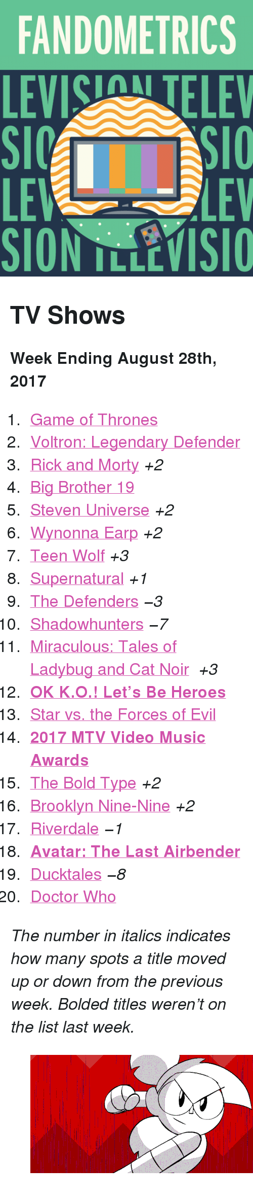 """Avatar the Last Airbender: FANDOMETRICS  LEVIS TELEV  LE  SION TLLEVISIO  LEV <h2>TV Shows</h2><p><b>Week Ending August 28th, 2017</b></p><ol><li><a href=""""http://tumblr.co/61308IMTM"""">Game of Thrones</a></li><li><a href=""""http://tumblr.co/61328IMTO"""">Voltron: Legendary Defender</a></li><li><a href=""""http://tumblr.co/61348IMTu"""">Rick and Morty</a><i>+2</i></li><li><a href=""""http://tumblr.co/61358IMTR"""">Big Brother 19</a></li><li><a href=""""http://tumblr.co/61368IMTr"""">Steven Universe</a><i>+2</i></li><li><a href=""""http://tumblr.co/61378IMTT"""">Wynonna Earp</a><i>+2</i></li><li><a href=""""http://tumblr.co/61388IMTp"""">Teen Wolf</a><i>+3</i></li><li><a href=""""http://tumblr.co/61398IMTV"""">Supernatural</a><i>+1</i></li><li><a href=""""http://tumblr.co/61308IMTn"""">The Defenders</a><i><i>−3</i></i></li><li><a href=""""http://tumblr.co/61318IMTX"""">Shadowhunters</a><i><i>−7</i></i></li><li><a href=""""http://tumblr.co/61328IMTk"""">Miraculous: Tales of Ladybug and Cat Noir</a> <i>+3</i></li><li><a href=""""http://tumblr.co/61338IMTZ""""><b>OK K.O.! Let&rsquo;s Be Heroes</b></a></li><li><a href=""""http://tumblr.co/61348IMTw"""">Star vs. the Forces of Evil</a></li><li><a href=""""http://tumblr.co/61358IMTb""""><b>2017 MTV Video Music Awards</b></a></li><li><a href=""""http://tumblr.co/61368IMTj"""">The Bold Type</a><i>+2</i></li><li><a href=""""http://tumblr.co/61378IMTd"""">Brooklyn Nine-Nine</a><i>+2</i></li><li><a href=""""http://tumblr.co/61388IMTe"""">Riverdale</a><i><i>−1</i></i></li><li><a href=""""http://tumblr.co/61398IMT5""""><b>Avatar: The Last Airbender</b></a></li><li><a href=""""http://tumblr.co/61308IMTg"""">Ducktales</a><i><i>−8</i></i></li><li><a href=""""http://tumblr.co/61318IMT9"""">Doctor Who</a></li></ol><p><i>The number in italics indicates how many spots a title moved up or down from the previous week. Bolded titles weren't on the list last week.</i></p><figure class=""""tmblr-full"""" data-orig-height=""""233"""" data-orig-width=""""500"""" data-tumblr-attribution=""""jpolgar1:Nk5XEIrNK__Ehx_qyoVtSQ:Zbvt5v2MoF83L""""><img src=""""https://78.media.tumblr.com/1e3d5"""