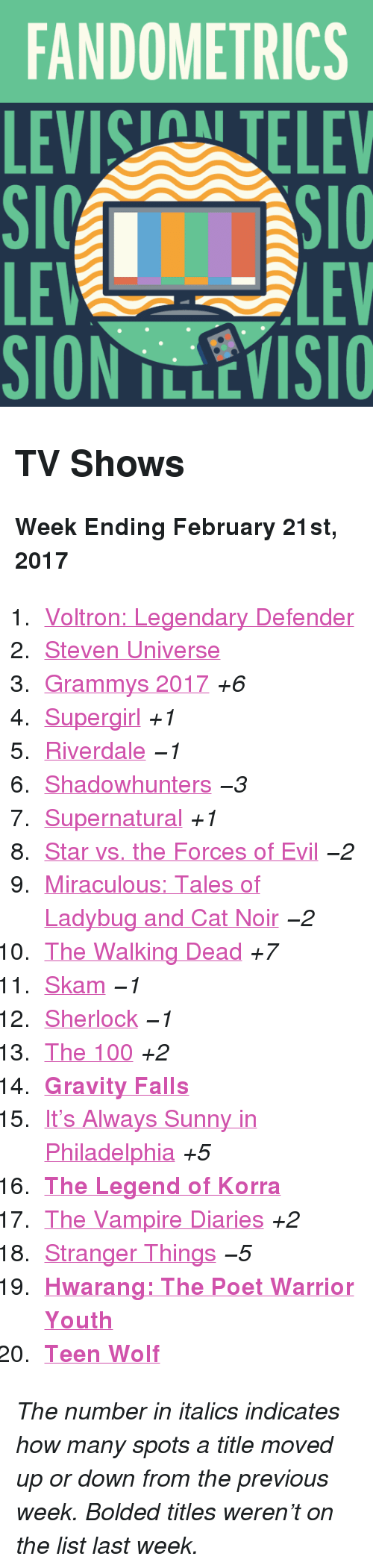 """riverdale: FANDOMETRICS  LEVIS TELEV  LE  SION TLLEVISIO  LEV <h2>TV Shows</h2><p><b>Week Ending February 21st, 2017</b></p><ol><li><a href=""""http://www.tumblr.com/search/voltron"""">Voltron: Legendary Defender</a></li>  <li><a href=""""http://www.tumblr.com/search/steven%20universe"""">Steven Universe</a></li>  <li><a href=""""http://www.tumblr.com/search/grammys"""">Grammys 2017</a><i>+6</i></li>  <li><a href=""""http://www.tumblr.com/search/supergirl"""">Supergirl</a><i>+1</i></li>  <li><a href=""""http://www.tumblr.com/search/riverdale"""">Riverdale</a><i><i>−1</i></i></li>  <li><a href=""""http://www.tumblr.com/search/shadowhunters"""">Shadowhunters</a><i><i>−3</i></i></li>  <li><a href=""""http://www.tumblr.com/search/supernatural"""">Supernatural</a><i>+1</i></li>  <li><a href=""""http://www.tumblr.com/search/star%20vs%20the%20forces%20of%20evil"""">Star vs. the Forces of Evil</a><i><i>−2</i></i></li>  <li><a href=""""http://www.tumblr.com/search/miraculous%20ladybug"""">Miraculous: Tales of Ladybug and Cat Noir</a><i><i>−2</i></i></li>  <li><a href=""""http://www.tumblr.com/search/the%20walking%20dead"""">The Walking Dead</a><i>+7</i></li>  <li><a href=""""http://www.tumblr.com/search/skam"""">Skam</a><i><i>−1</i></i></li>  <li><a href=""""http://www.tumblr.com/search/sherlock"""">Sherlock</a><i><i>−1</i></i></li>  <li><a href=""""http://www.tumblr.com/search/the%20100"""">The 100</a><i>+2</i></li>  <li><a href=""""http://www.tumblr.com/search/gravity%20falls""""><b>Gravity Falls</b></a></li>  <li><a href=""""http://www.tumblr.com/search/it's%20always%20sunny%20in%20philadelphia"""">It&rsquo;s Always Sunny in Philadelphia</a><i>+5</i></li>  <li><a href=""""http://www.tumblr.com/search/legend%20of%20korra""""><b>The Legend of Korra</b></a></li>  <li><a href=""""http://www.tumblr.com/search/the%20vampire%20diaries"""">The Vampire Diaries</a><i>+2</i></li>  <li><a href=""""http://www.tumblr.com/search/stranger%20things"""">Stranger Things</a><i><i>−5</i></i></li>  <li><a href=""""http://www.tumblr.com/search/hwarang""""><b>Hwarang: The Poet Warrior Youth</b></a></li>  <l"""