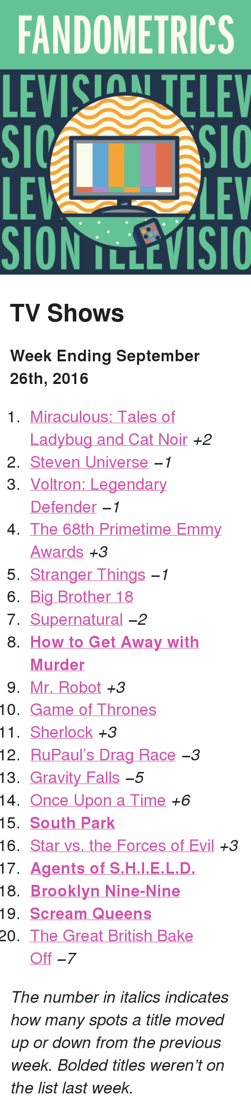 "emmy awards: FANDOMETRICS  LEVIS TELEV  LE  SION TLLEVISIO  LEV <h2>TV Shows</h2><p><b>Week Ending September 26th, 2016</b></p><ol><li><a href=""http://www.tumblr.com/search/miraculous%20ladybug"">Miraculous: Tales of Ladybug and Cat Noir</a> <i>+2</i></li>  <li><a href=""http://www.tumblr.com/search/steven%20universe"">Steven Universe</a> <i>−1</i></li>  <li><a href=""http://www.tumblr.com/search/voltron"">Voltron: Legendary Defender</a> <i>−1</i></li>  <li><a href=""http://www.tumblr.com/search/emmys"">The 68th Primetime Emmy Awards</a> <i>+3</i></li>  <li><a href=""http://www.tumblr.com/search/stranger%20things"">Stranger Things</a> <i>−1</i></li>  <li><a href=""http://www.tumblr.com/search/bb18"">Big Brother 18</a> </li>  <li><a href=""http://www.tumblr.com/search/supernatural"">Supernatural</a> <i>−2</i></li>  <li><a href=""http://www.tumblr.com/search/how%20to%20get%20away%20with%20murder""><b>How to Get Away with Murder</b></a></li>  <li><a href=""http://www.tumblr.com/search/mr%20robot"">Mr. Robot</a> <i>+3</i></li>  <li><a href=""http://www.tumblr.com/search/game%20of%20thrones"">Game of Thrones</a> </li>  <li><a href=""http://www.tumblr.com/search/sherlock"">Sherlock</a> <i>+3</i></li>  <li><a href=""http://www.tumblr.com/search/rupaul's%20drag%20race"">RuPaul&rsquo;s Drag Race</a> <i>−3</i></li>  <li><a href=""http://www.tumblr.com/search/gravity%20falls"">Gravity Falls</a> <i>−5</i></li>  <li><a href=""http://www.tumblr.com/search/ouat"">Once Upon a Time</a> <i>+6</i></li>  <li><a href=""http://www.tumblr.com/search/south%20park""><b>South Park</b></a></li>  <li><a href=""http://www.tumblr.com/search/star%20vs%20the%20forces%20of%20evil"">Star vs. the Forces of Evil</a> <i>+3</i></li>  <li><a href=""http://www.tumblr.com/search/agents%20of%20shield""><b>Agents of S.H.I.E.L.D.</b></a></li>  <li><a href=""http://www.tumblr.com/search/brooklyn%20nine%20nine""><b>Brooklyn Nine-Nine</b></a></li>  <li><a href=""http://www.tumblr.com/search/scream%20queens""><b>Scream Queens</b></a></li>  <li><a href=""http://www.tumblr.com/search/gbbo"">The Great British Bake Off</a> <i>−7</i></li></ol><p><i>The number in italics indicates how many spots a title moved up or down from the previous week. Bolded titles weren't on the list last week.</i></p>"