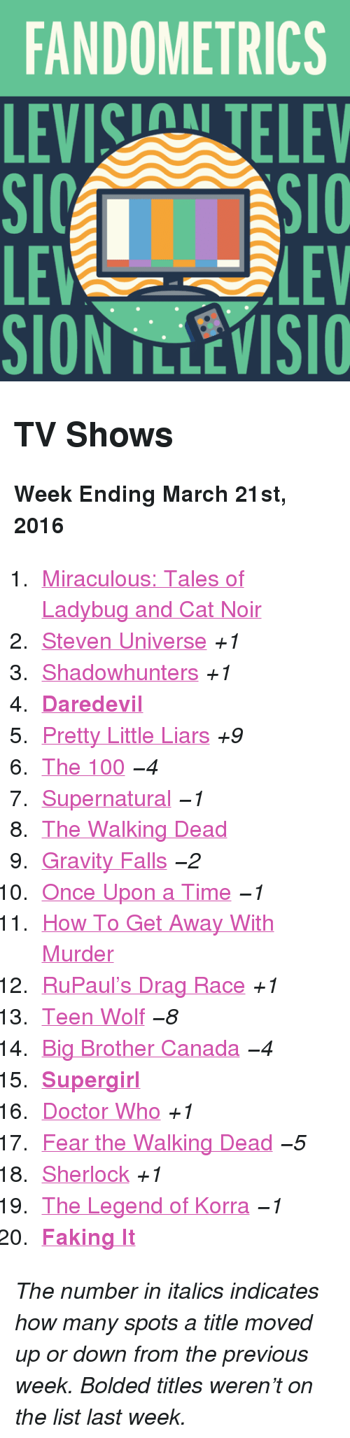 """Fear The Walking Dead: FANDOMETRICS  LEVIS TELEV  LE  SION TLLEVISIO  LEV <h2>TV Shows</h2><p><b>Week Ending March 21st, 2016</b></p><ol><li><a href=""""http://www.tumblr.com/search/miraculous%20ladybug"""">Miraculous: Tales of Ladybug and Cat Noir</a></li>  <li><a href=""""http://www.tumblr.com/search/steven%20universe"""">Steven Universe</a><i>+1</i></li>  <li><a href=""""http://www.tumblr.com/search/shadowhunters"""">Shadowhunters</a><i>+1</i></li>  <li><a href=""""http://www.tumblr.com/search/daredevil""""><b>Daredevil</b></a></li>  <li><a href=""""http://www.tumblr.com/search/pretty%20little%20liars"""">Pretty Little Liars</a><i>+9</i></li>  <li><a href=""""http://www.tumblr.com/search/the%20100"""">The 100</a><i>−4</i></li>  <li><a href=""""http://www.tumblr.com/search/supernatural"""">Supernatural</a><i>−1</i></li>  <li><a href=""""http://www.tumblr.com/search/the%20walking%20dead"""">The Walking Dead</a></li>  <li><a href=""""http://www.tumblr.com/search/gravity%20falls"""">Gravity Falls</a><i>−2</i></li>  <li><a href=""""http://www.tumblr.com/search/ouat"""">Once Upon a Time</a><i>−1</i></li>  <li><a href=""""http://www.tumblr.com/search/how%20to%20get%20away%20with%20murder"""">How To Get Away With Murder</a></li>  <li><a href=""""http://www.tumblr.com/search/rupaul's%20drag%20race"""">RuPaul&rsquo;s Drag Race</a><i>+1</i></li>  <li><a href=""""http://www.tumblr.com/search/teen%20wolf"""">Teen Wolf</a><i>−8</i></li>  <li><a href=""""http://www.tumblr.com/search/bbcan4"""">Big Brother Canada</a><i>−4</i></li>  <li><a href=""""http://www.tumblr.com/search/supergirl""""><b>Supergirl</b></a></li>  <li><a href=""""http://www.tumblr.com/search/doctor%20who"""">Doctor Who</a><i>+1</i></li>  <li><a href=""""http://www.tumblr.com/search/fear%20the%20walking%20dead"""">Fear the Walking Dead</a><i>−5</i></li>  <li><a href=""""http://www.tumblr.com/search/sherlock"""">Sherlock</a><i>+1</i></li>  <li><a href=""""http://www.tumblr.com/search/legend%20of%20korra"""">The Legend of Korra</a><i>−1</i></li>  <li><a href=""""http://www.tumblr.com/search/faking%20it""""><b>Faking It</b></a></li"""