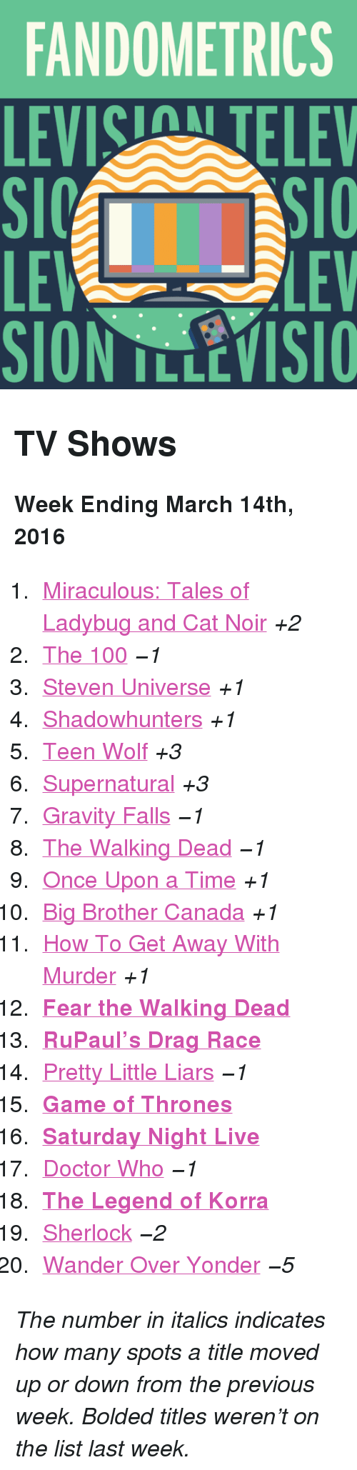 """Fear The Walking Dead: FANDOMETRICS  LEVIS TELEV  LE  SION TLLEVISIO  LEV <h2>TV Shows</h2><p><b>Week Ending March 14th, 2016</b></p><ol><li><a href=""""http://www.tumblr.com/search/miraculous%20ladybug"""">Miraculous: Tales of Ladybug and Cat Noir</a><i>+2</i></li>  <li><a href=""""http://www.tumblr.com/search/the%20100"""">The 100</a><i>−1</i></li>  <li><a href=""""http://www.tumblr.com/search/steven%20universe"""">Steven Universe</a><i>+1</i></li>  <li><a href=""""http://www.tumblr.com/search/shadowhunters"""">Shadowhunters</a><i>+1</i></li>  <li><a href=""""http://www.tumblr.com/search/teen%20wolf"""">Teen Wolf</a><i>+3</i></li>  <li><a href=""""http://www.tumblr.com/search/supernatural"""">Supernatural</a><i>+3</i></li>  <li><a href=""""http://www.tumblr.com/search/gravity%20falls"""">Gravity Falls</a><i>−1</i></li>  <li><a href=""""http://www.tumblr.com/search/the%20walking%20dead"""">The Walking Dead</a><i>−1</i></li>  <li><a href=""""http://www.tumblr.com/search/ouat"""">Once Upon a Time</a><i>+1</i></li>  <li><a href=""""http://www.tumblr.com/search/bbcan4"""">Big Brother Canada</a><i>+1</i></li>  <li><a href=""""http://www.tumblr.com/search/how%20to%20get%20away%20with%20murder"""">How To Get Away With Murder</a><i>+1</i></li>  <li><a href=""""http://www.tumblr.com/search/fear%20the%20walking%20dead""""><b>Fear the Walking Dead</b></a></li>  <li><a href=""""http://www.tumblr.com/search/rupaul's%20drag%20race""""><b>RuPaul&rsquo;s Drag Race</b></a></li>  <li><a href=""""http://www.tumblr.com/search/pretty%20little%20liars"""">Pretty Little Liars</a><i>−1</i></li>  <li><a href=""""http://www.tumblr.com/search/game%20of%20thrones""""><b>Game of Thrones</b></a></li>  <li><a href=""""http://www.tumblr.com/search/snl""""><b>Saturday Night Live</b></a></li>  <li><a href=""""http://www.tumblr.com/search/doctor%20who"""">Doctor Who</a><i>−1</i></li>  <li><a href=""""http://www.tumblr.com/search/legend%20of%20korra""""><b>The Legend of Korra</b></a></li>  <li><a href=""""http://www.tumblr.com/search/sherlock"""">Sherlock</a><i>−2</i></li>  <li><a href=""""http://www.tumblr.com/sea"""