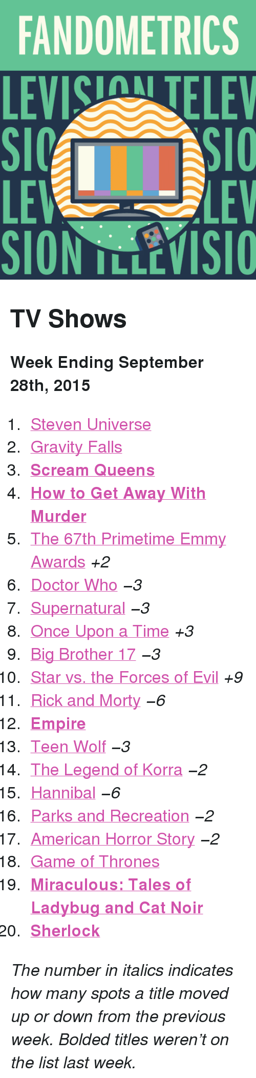 "emmy awards: FANDOMETRICS  LEVIS TELEV  LE  SION TLLEVISIO  LEV <h2>TV Shows</h2><p><b>Week Ending September 28th, 2015</b></p><ol><li><a href=""http://www.tumblr.com/search/steven%20universe"">Steven Universe</a></li>  <li><a href=""http://www.tumblr.com/search/gravity%20falls"">Gravity Falls</a></li>  <li><a href=""http://www.tumblr.com/search/scream%20queens""><b>Scream Queens</b></a></li>  <li><a href=""http://www.tumblr.com/search/how%20to%20get%20away%20with%20murder""><b>How to Get Away With Murder</b></a></li>  <li><a href=""http://www.tumblr.com/search/emmys"">The 67th Primetime Emmy Awards</a> <i>+2</i></li>  <li><a href=""http://www.tumblr.com/search/doctor%20who"">Doctor Who</a> <i>−3</i></li>  <li><a href=""http://www.tumblr.com/search/supernatural"">Supernatural</a> <i>−3</i></li>  <li><a href=""http://www.tumblr.com/search/ouat"">Once Upon a Time</a> <i>+3</i></li>  <li><a href=""http://www.tumblr.com/search/bb17"">Big Brother 17</a> <i>−3</i></li>  <li><a href=""http://www.tumblr.com/search/star%20vs%20the%20forces%20of%20evil"">Star vs. the Forces of Evil</a> <i>+9</i></li>  <li><a href=""http://www.tumblr.com/search/rick%20and%20morty"">Rick and Morty</a> <i>−6</i></li>  <li><a href=""http://www.tumblr.com/search/empire""><b>Empire</b></a></li>  <li><a href=""http://www.tumblr.com/search/teen%20wolf"">Teen Wolf</a> <i>−3</i></li>  <li><a href=""http://www.tumblr.com/search/legend%20of%20korra"">The Legend of Korra</a> <i>−2</i></li>  <li><a href=""http://www.tumblr.com/search/hannibal"">Hannibal</a> <i>−6</i></li>  <li><a href=""http://www.tumblr.com/search/parks%20and%20recreation"">Parks and Recreation</a> <i>−2</i></li>  <li><a href=""http://www.tumblr.com/search/american%20horror%20story"">American Horror Story</a> <i>−2</i></li>  <li><a href=""http://www.tumblr.com/search/game%20of%20thrones"">Game of Thrones</a></li>  <li><a href=""http://www.tumblr.com/search/miraculous%20ladybug""><b>Miraculous: Tales of Ladybug and Cat Noir</b></a></li>  <li><a href=""http://www.tumblr.com/search/sherlock""><b>Sherlock</b></a></li></ol><p><i>The number in italics indicates how many spots a title moved up or down from the previous week. Bolded titles weren't on the list last week.</i></p>"