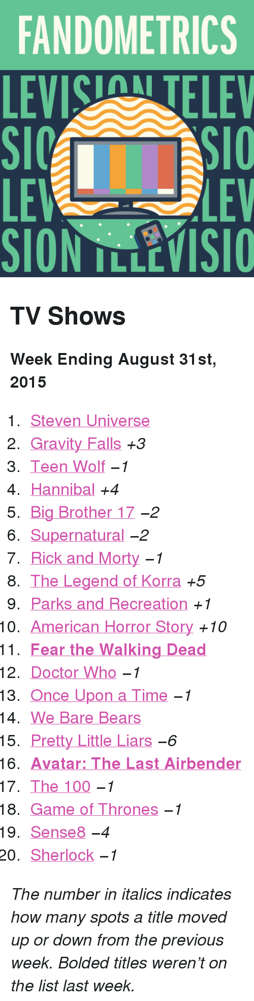"""Fear The Walking Dead: FANDOMETRICS  LEVIS TELEV  LE  SION TLLEVISIO  LEV <h2>TV Shows</h2><p><b>Week Ending August 31st, 2015</b></p><ol><li><a href=""""http://www.tumblr.com/search/steven%20universe"""">Steven Universe</a></li>  <li><a href=""""http://www.tumblr.com/search/gravity%20falls"""">Gravity Falls</a><i>+3</i></li>  <li><a href=""""http://www.tumblr.com/search/teen%20wolf"""">Teen Wolf</a><i>−1</i></li>  <li><a href=""""http://www.tumblr.com/search/hannibal"""">Hannibal</a><i>+4</i></li>  <li><a href=""""http://www.tumblr.com/search/bb17"""">Big Brother 17</a><i>−2</i></li>  <li><a href=""""http://www.tumblr.com/search/supernatural"""">Supernatural</a><i>−2</i></li>  <li><a href=""""http://www.tumblr.com/search/rick%20and%20morty"""">Rick and Morty</a><i>−1</i></li>  <li><a href=""""http://www.tumblr.com/search/legend%20of%20korra"""">The Legend of Korra</a><i>+5</i></li>  <li><a href=""""http://www.tumblr.com/search/parks%20and%20recreation"""">Parks and Recreation</a><i>+1</i></li>  <li><a href=""""http://www.tumblr.com/search/american%20horror%20story"""">American Horror Story</a><i>+10</i></li>  <li><a href=""""http://www.tumblr.com/search/fear%20the%20walking%20dead""""><b>Fear the Walking Dead</b></a></li>  <li><a href=""""http://www.tumblr.com/search/doctor%20who"""">Doctor Who</a><i>−1</i></li>  <li><a href=""""http://www.tumblr.com/search/ouat"""">Once Upon a Time</a><i>−1</i></li>  <li><a href=""""http://www.tumblr.com/search/we%20bare%20bears"""">We Bare Bears</a></li>  <li><a href=""""http://www.tumblr.com/search/pretty%20little%20liars"""">Pretty Little Liars</a><i>−6</i></li>  <li><a href=""""http://www.tumblr.com/search/atla""""><b>Avatar: The Last Airbender</b></a></li>  <li><a href=""""http://www.tumblr.com/search/the%20100"""">The 100</a><i>−1</i></li>  <li><a href=""""http://www.tumblr.com/search/game%20of%20thrones"""">Game of Thrones</a><i>−1</i></li>  <li><a href=""""http://www.tumblr.com/search/sense8"""">Sense8</a><i>−4</i></li>  <li><a href=""""http://www.tumblr.com/search/sherlock"""">Sherlock</a><i>−1</i></li></ol><p><i>The number in italics indi"""