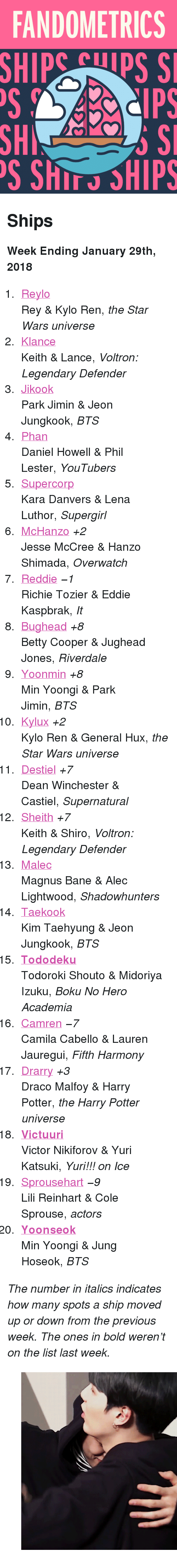 "Jikook: FANDOMETRICS  SHIP  Cps S  SH  S ShIT SHIPS <h2>Ships</h2><p><b>Week Ending January 29th, 2018</b></p><ol><li><a href=""http://www.tumblr.com/search/reylo"">Reylo</a><br/>Rey &amp; Kylo Ren, <i>the Star Wars universe</i><br/></li>  <li><a href=""http://www.tumblr.com/search/klance"">Klance</a><br/>Keith &amp; Lance, <i>Voltron: Legendary Defender</i><br/></li>  <li><a href=""http://www.tumblr.com/search/jikook"">Jikook</a><br/>Park Jimin &amp; Jeon Jungkook, <i>BTS</i><br/></li>  <li><a href=""http://www.tumblr.com/search/phan"">Phan</a><br/>Daniel Howell &amp; Phil Lester, <i>YouTubers</i><br/></li>  <li><a href=""http://www.tumblr.com/search/supercorp"">Supercorp</a><br/>Kara Danvers &amp; Lena Luthor, <i>Supergirl</i><br/></li>  <li><a href=""http://www.tumblr.com/search/mchanzo"">McHanzo</a> <i>+2</i><br/>Jesse McCree &amp; Hanzo Shimada, <i>Overwatch</i><br/></li>  <li><a href=""http://www.tumblr.com/search/reddie"">Reddie</a> <i><i>−1</i></i><br/>Richie Tozier &amp; Eddie Kaspbrak, <i>It</i><br/></li>  <li><a href=""http://www.tumblr.com/search/bughead"">Bughead</a> <i>+8</i><br/>Betty Cooper &amp; Jughead Jones, <i>Riverdale</i><br/></li>  <li><a href=""http://www.tumblr.com/search/yoonmin"">Yoonmin</a> <i>+8</i><br/>Min Yoongi &amp; Park Jimin, <i>BTS</i><br/></li>  <li><a href=""http://www.tumblr.com/search/kylux"">Kylux</a> <i>+2</i><br/>Kylo Ren &amp; General Hux, <i>the Star Wars universe</i><br/></li>  <li><a href=""http://www.tumblr.com/search/destiel"">Destiel</a> <i>+7</i><br/>Dean Winchester &amp; Castiel, <i>Supernatural</i><br/></li>  <li><a href=""http://www.tumblr.com/search/sheith"">Sheith</a> <i>+7</i><br/>Keith &amp; Shiro, <i>Voltron: Legendary Defender</i><br/></li>  <li><a href=""http://www.tumblr.com/search/malec"">Malec</a><br/>Magnus Bane &amp; Alec Lightwood, <i>Shadowhunters</i><br/></li>  <li><a href=""http://www.tumblr.com/search/taekook"">Taekook</a><br/>Kim Taehyung &amp; Jeon Jungkook, <i>BTS</i><br/></li>  <li><a href=""http://www.tumblr.com/search/tododeku""><b>Tododeku</b></a><br/>Todoroki Shouto &amp; Midoriya Izuku, <i>Boku No Hero Academia</i><br/></li>  <li><a href=""http://www.tumblr.com/search/camren"">Camren</a> <i><i>−7</i></i><br/>Camila Cabello &amp; Lauren Jauregui, <i>Fifth Harmony</i><br/></li>  <li><a href=""http://www.tumblr.com/search/drarry"">Drarry</a> <i>+3</i><br/>Draco Malfoy &amp; Harry Potter, <i>the Harry Potter universe</i><br/></li>  <li><a href=""http://www.tumblr.com/search/victuuri""><b>Victuuri</b></a><br/>Victor Nikiforov &amp; Yuri Katsuki, <i>Yuri!!! on Ice</i><br/></li>  <li><a href=""http://www.tumblr.com/search/sprousehart"">Sprousehart</a> <i><i>−9</i></i><br/>Lili Reinhart &amp; Cole Sprouse, <i>actors</i><br/></li>  <li><a href=""http://www.tumblr.com/search/yoonseok""><b>Yoonseok</b></a><br/>Min Yoongi &amp; Jung Hoseok, <i>BTS</i><br/></li></ol><p><i>The number in italics indicates how many spots a ship moved up or down from the previous week. The ones in bold weren't on the list last week.</i></p><figure class=""tmblr-full"" data-orig-height=""500"" data-orig-width=""500"" data-tumblr-attribution=""jimiyoong:Jgq9FcwAILYz0O2wuyBc0A:ZKa02h2LEYsB2""><img src=""https://78.media.tumblr.com/482168d1f01bb6e8e1eeb09064f755b7/tumblr_opc1slyjt81vuwqjbo2_r1_500.gif"" data-orig-height=""500"" data-orig-width=""500""/></figure>"