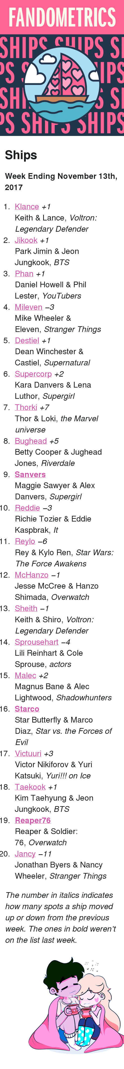 "Star Wars: The Force Awakens: FANDOMETRICS  SHIP  Cps S  SH  S ShIT SHIPS <h2>Ships</h2><p><b>Week Ending November 13th, 2017</b></p><ol><li><a href=""http://tumblr.co/6136DBjso"">Klance</a> <i>+1</i><br/>Keith &amp; Lance, <i>Voltron: Legendary Defender</i></li><li><a href=""http://tumblr.co/6138DBjsq"">Jikook</a> <i>+1</i><br/>Park Jimin &amp; Jeon Jungkook, <i>BTS</i></li><li><a href=""http://tumblr.co/6131DBjst"">Phan</a> <i>+1</i><br/>Daniel Howell &amp; Phil Lester, <i>YouTubers</i></li><li><a href=""http://tumblr.co/6132DBjsQ"">Mileven</a> <i><i>−3</i></i><br/>Mike Wheeler &amp; Eleven, <i>Stranger Things</i></li><li><a href=""http://tumblr.co/6134DBjsa"">Destiel</a> <i>+1</i><br/>Dean Winchester &amp; Castiel, <i>Supernatural</i></li><li><a href=""http://tumblr.co/6135DBjsx"">Supercorp</a> <i>+2</i><br/>Kara Danvers &amp; Lena Luthor, <i>Supergirl</i></li><li><a href=""http://tumblr.co/6137DBjsL"">Thorki</a> <i>+7</i><br/>Thor &amp; Loki, <i>the Marvel universe</i></li><li><a href=""http://tumblr.co/6138DBjs0"">Bughead</a> <i>+5</i><br/>Betty Cooper &amp; Jughead Jones, <i>Riverdale</i></li><li><a href=""http://tumblr.co/6139DBjsF""><b>Sanvers</b></a><br/>Maggie Sawyer &amp; Alex Danvers, <i>Supergirl</i></li><li><a href=""http://tumblr.co/6130DBjs2"">Reddie</a> <i><i>−3</i></i><br/>Richie Tozier &amp; Eddie Kaspbrak, <i>It</i></li><li><a href=""http://tumblr.co/6132DBjs4"">Reylo</a> <i><i>−6</i></i><br/>Rey &amp; Kylo Ren, <i>Star Wars: The Force Awakens</i></li><li><a href=""http://tumblr.co/6133DBjsf"">McHanzo</a> <i><i>−1</i></i><br/>Jesse McCree &amp; Hanzo Shimada, <i>Overwatch</i></li><li><a href=""http://tumblr.co/6134DBjsA"">Sheith</a> <i><i>−1</i></i><br/>Keith &amp; Shiro, <i>Voltron: Legendary Defender</i></li><li><a href=""http://tumblr.co/6135DBjs7"">Sprousehart</a> <i><i>−4</i></i><br/>Lili Reinhart &amp; Cole Sprouse, <i>actors</i></li><li><a href=""http://tumblr.co/6136DBjsC"">Malec</a> <i>+2</i><br/>Magnus Bane &amp; Alec Lightwood, <i>Shadowhunters</i></li><li><a href=""http://tumblr.co/6138DBjt6""><b>Starco</b></a><br/>Star Butterfly &amp; Marco Diaz, <i>Star vs. the Forces of Evil</i></li><li><a href=""http://tumblr.co/6139DBjtB"">Victuuri</a> <i>+3</i><br/>Victor Nikiforov &amp; Yuri Katsuki, <i>Yuri!!! on Ice</i></li><li><a href=""http://tumblr.co/6131DBjtD"">Taekook</a> <i>+1</i><br/>Kim Taehyung &amp; Jeon Jungkook, <i>BTS</i></li><li><a href=""http://tumblr.co/6132DBjtE""><b>Reaper76</b></a><br/>Reaper &amp; Soldier: 76, <i>Overwatch</i></li><li><a href=""http://tumblr.co/6133DBjt1"">Jancy</a> <i><i>−11</i></i><br/>Jonathan Byers &amp; Nancy Wheeler, <i>Stranger Things</i></li></ol><p><i>The number in italics indicates how many spots a ship moved up or down from the previous week. The ones in bold weren't on the list last week.</i></p><figure class=""tmblr-full"" data-orig-height=""411"" data-orig-width=""500"" data-tumblr-attribution=""starydraws:rbXWSbMgSY5DR2fAIIXquA:ZBAAMe2LquGOj""><img src=""https://78.media.tumblr.com/139487d85bcdafb5a19f3a85c2abc63e/tumblr_oq8auxpXcp1w8plo5o1_500.gif"" data-orig-height=""411"" data-orig-width=""500""/></figure>"