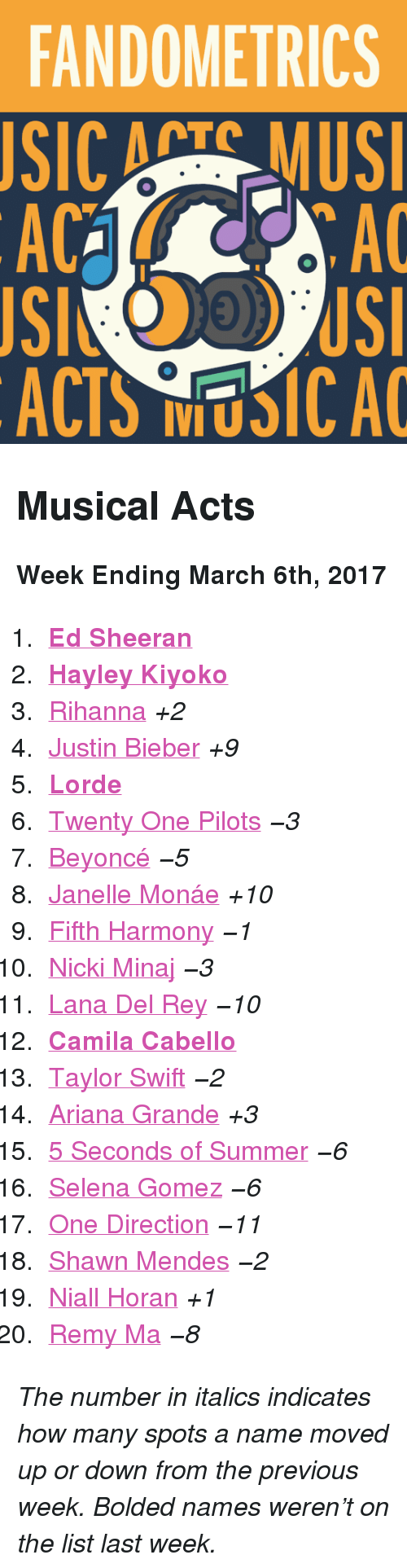 """Janelle Monae: FANDOMETRICS  SIC ATS MUS  AC  AC  ACTS NUSICA <h2>Musical Acts</h2><p><b>Week Ending March 6th, 2017</b></p><ol><li><b><a href=""""http://www.tumblr.com/search/ed%20sheeran"""">Ed Sheeran</a></b></li>  <li><a href=""""http://www.tumblr.com/search/hayley%20kiyoko""""><b>Hayley Kiyoko</b></a></li>  <li><a href=""""http://www.tumblr.com/search/rihanna"""">Rihanna</a><i>+2</i></li>  <li><a href=""""http://www.tumblr.com/search/justin%20bieber"""">Justin Bieber</a><i>+9</i></li>  <li><b><a href=""""http://www.tumblr.com/search/lorde"""">Lorde</a></b></li>  <li><a href=""""http://www.tumblr.com/search/twenty%20one%20pilots"""">Twenty One Pilots</a><i><i>−3</i></i></li>  <li><a href=""""http://www.tumblr.com/search/beyonce"""">Beyoncé</a><i><i>−5</i></i></li>  <li><a href=""""http://www.tumblr.com/search/janelle%20monae"""">Janelle Monáe</a><i>+10</i></li>  <li><a href=""""http://www.tumblr.com/search/fifth%20harmony"""">Fifth Harmony</a><i><i>−1</i></i></li>  <li><a href=""""http://www.tumblr.com/search/nicki%20minaj"""">Nicki Minaj</a><i><i>−3</i></i></li>  <li><a href=""""http://www.tumblr.com/search/lana%20del%20rey"""">Lana Del Rey</a><i><i>−10</i></i></li>  <li><b><a href=""""http://www.tumblr.com/search/camila%20cabello"""">Camila Cabello</a></b></li>  <li><a href=""""http://www.tumblr.com/search/taylor%20swift"""">Taylor Swift</a><i><i>−2</i></i></li>  <li><a href=""""http://www.tumblr.com/search/ariana%20grande"""">Ariana Grande</a><i>+3</i></li>  <li><a href=""""http://www.tumblr.com/search/5sos"""">5 Seconds of Summer</a><i><i>−6</i></i></li>  <li><a href=""""http://www.tumblr.com/search/selena%20gomez"""">Selena Gomez</a><i><i>−6</i></i></li>  <li><a href=""""http://www.tumblr.com/search/one%20direction"""">One Direction</a><i><i>−11</i></i></li>  <li><a href=""""http://www.tumblr.com/search/shawn%20mendes"""">Shawn Mendes</a><i><i>−2</i></i></li>  <li><a href=""""http://www.tumblr.com/search/niall%20horan"""">Niall Horan</a><i>+1</i></li>  <li><a href=""""http://www.tumblr.com/search/remy%20ma"""">Remy Ma</a><i><i>−8</i></i></li></ol><p><i>The number in italics """