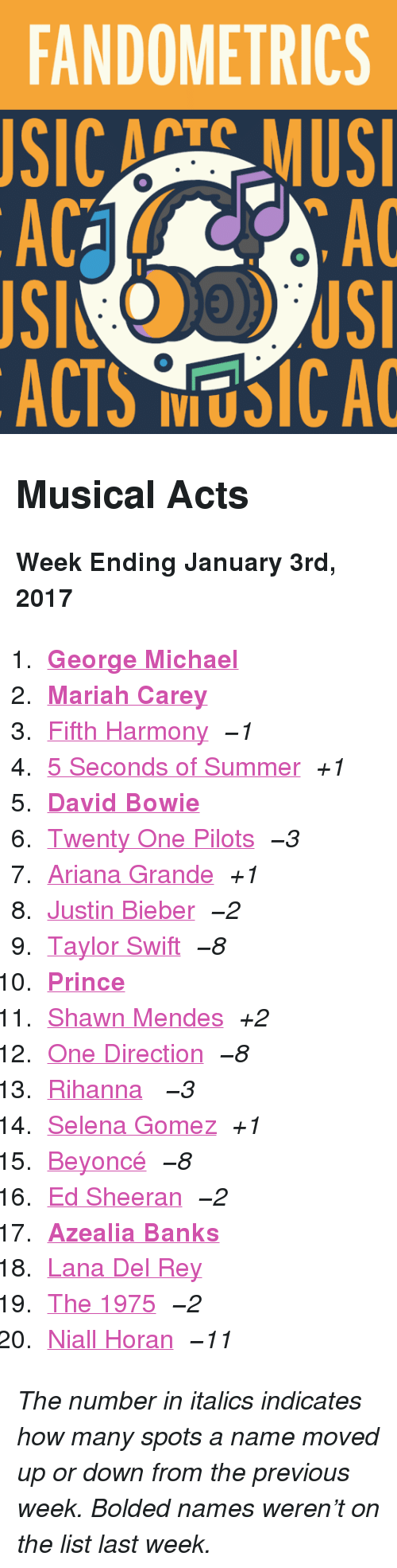 """George Michael: FANDOMETRICS  SIC ATS MUS  AC  AC  ACTS NUSICA <h2>Musical Acts</h2><p><b>Week Ending January 3rd, 2017</b></p><ol><li><a href=""""http://www.tumblr.com/search/george%20michael""""><b>George Michael</b></a></li>  <li><a href=""""http://www.tumblr.com/search/mariah%20carey""""><b>Mariah Carey</b></a></li>  <li><a href=""""http://www.tumblr.com/search/fifth%20harmony"""">Fifth Harmony</a> <i><i>−1</i></i></li>  <li><a href=""""http://www.tumblr.com/search/5sos"""">5 Seconds of Summer</a> <i>+1</i></li>  <li><a href=""""http://www.tumblr.com/search/david%20bowie""""><b>David Bowie</b></a></li>  <li><a href=""""http://www.tumblr.com/search/twenty%20one%20pilots"""">Twenty One Pilots</a> <i><i>−3</i></i></li>  <li><a href=""""http://www.tumblr.com/search/ariana%20grande"""">Ariana Grande</a><i>+1</i></li>  <li><a href=""""http://www.tumblr.com/search/justin%20bieber"""">Justin Bieber</a> <i><i>−2</i></i></li>  <li><a href=""""http://www.tumblr.com/search/taylor%20swift"""">Taylor Swift</a> <i><i>−8</i></i></li>  <li><a href=""""http://www.tumblr.com/search/prince""""><b>Prince</b></a></li>  <li><a href=""""http://www.tumblr.com/search/shawn%20mendes"""">Shawn Mendes</a><i>+2</i></li>  <li><a href=""""http://www.tumblr.com/search/one%20direction"""">One Direction</a> <i><i>−8</i></i></li>  <li><a href=""""http://www.tumblr.com/search/rihanna"""">Rihanna</a> <i><i>−3</i></i></li>  <li><a href=""""http://www.tumblr.com/search/selena%20gomez"""">Selena Gomez</a><i>+1</i></li>  <li><a href=""""http://www.tumblr.com/search/beyonce"""">Beyoncé</a> <i><i>−8</i></i></li>  <li><a href=""""http://www.tumblr.com/search/ed%20sheeran"""">Ed Sheeran</a> <i><i>−2</i></i></li>  <li><a href=""""http://www.tumblr.com/search/azealia%20banks""""><b>Azealia Banks</b></a></li>  <li><a href=""""http://www.tumblr.com/search/lana%20del%20rey"""">Lana Del Rey</a></li>  <li><a href=""""http://www.tumblr.com/search/the%201975"""">The 1975</a> <i><i>−2</i></i></li>  <li><a href=""""http://www.tumblr.com/search/niall%20horan"""">Niall Horan</a> <i><i>−11</i></i></li></ol><p><i>The number in italics indi"""