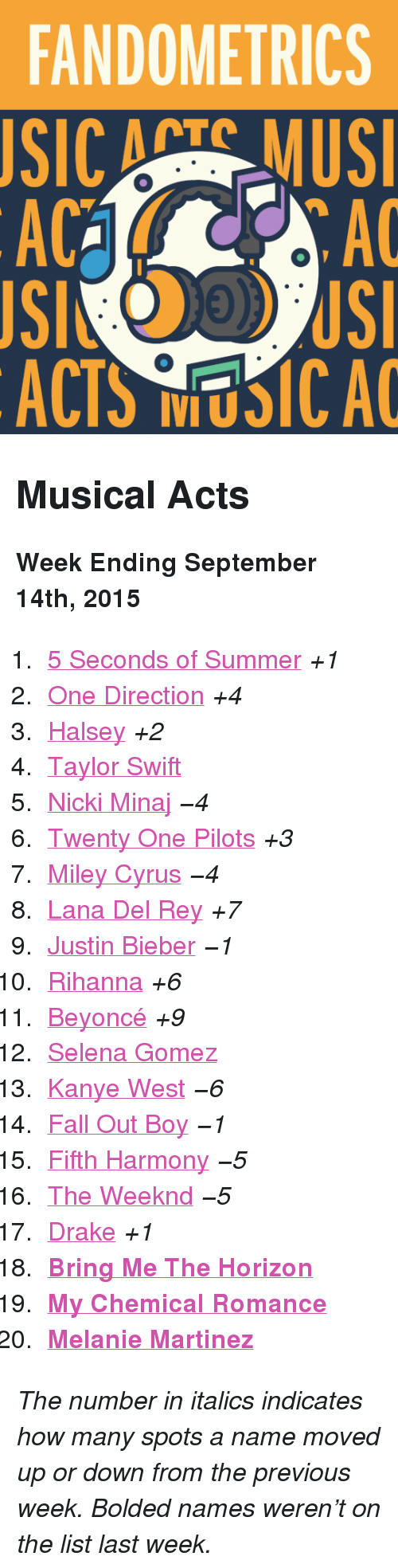 """Search: FANDOMETRICS  SIC ATS MUS  AC  AC  ACTS NUSICA <h2>Musical Acts</h2><p><b>Week Ending September 14th, 2015</b></p><ol><li><a href=""""http://www.tumblr.com/search/5sos"""">5 Seconds of Summer</a><i>+1</i></li>  <li><a href=""""http://www.tumblr.com/search/one%20direction"""">One Direction</a><i>+4</i></li>  <li><a href=""""http://www.tumblr.com/search/halsey"""">Halsey</a><i>+2</i></li>  <li><a href=""""http://www.tumblr.com/search/taylor%20swift"""">Taylor Swift</a></li>  <li><a href=""""http://www.tumblr.com/search/nicki%20minaj"""">Nicki Minaj</a><i>−4</i></li>  <li><a href=""""http://www.tumblr.com/search/twenty%20one%20pilots"""">Twenty One Pilots</a><i>+3</i></li>  <li><a href=""""http://www.tumblr.com/search/miley%20cyrus"""">Miley Cyrus</a><i>−4</i></li>  <li><a href=""""http://www.tumblr.com/search/lana%20del%20rey"""">Lana Del Rey</a><i>+7</i></li>  <li><a href=""""http://www.tumblr.com/search/justin%20bieber"""">Justin Bieber</a><i>−1</i></li>  <li><a href=""""http://www.tumblr.com/search/rihanna"""">Rihanna</a><i>+6</i></li>  <li><a href=""""http://www.tumblr.com/search/beyonce"""">Beyoncé</a><i>+9</i></li>  <li><a href=""""http://www.tumblr.com/search/selena%20gomez"""">Selena Gomez</a></li>  <li><a href=""""http://www.tumblr.com/search/kanye%20west"""">Kanye West</a><i>−6</i></li>  <li><a href=""""http://www.tumblr.com/search/fall%20out%20boy"""">Fall Out Boy</a><i>−1</i></li>  <li><a href=""""http://www.tumblr.com/search/fifth%20harmony"""">Fifth Harmony</a><i>−5</i></li>  <li><a href=""""http://www.tumblr.com/search/the%20weeknd"""">The Weeknd</a><i>−5</i></li>  <li><a href=""""http://www.tumblr.com/search/drake"""">Drake</a><i>+1</i></li>  <li><a href=""""http://www.tumblr.com/search/bring%20me%20the%20horizon""""><b>Bring Me The Horizon</b></a></li>  <li><a href=""""http://www.tumblr.com/search/mcr""""><b>My Chemical Romance</b></a></li>  <li><a href=""""http://www.tumblr.com/search/melanie%20martinez""""><b>Melanie Martinez</b></a></li></ol><p><i>The number in italics indicates how many spots a name moved up or down from the previous week. Bolded names were"""