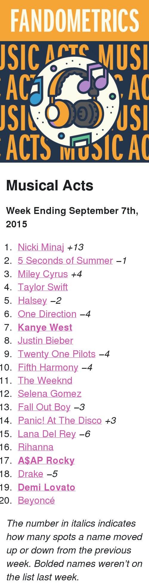 """Search: FANDOMETRICS  SIC ATS MUS  AC  AC  ACTS NUSICA <h2>Musical Acts</h2><p><b>Week Ending September 7th, 2015</b></p><ol><li><a href=""""http://www.tumblr.com/search/nicki%20minaj"""">Nicki Minaj</a><i>+13</i></li>  <li><a href=""""http://www.tumblr.com/search/5sos"""">5 Seconds of Summer</a><i>−1</i></li>  <li><a href=""""http://www.tumblr.com/search/miley%20cyrus"""">Miley Cyrus</a><i>+4</i></li>  <li><a href=""""http://www.tumblr.com/search/taylor%20swift"""">Taylor Swift</a></li>  <li><a href=""""http://www.tumblr.com/search/halsey"""">Halsey</a><i>−2</i></li>  <li><a href=""""http://www.tumblr.com/search/one%20direction"""">One Direction</a><i>−4</i></li>  <li><a href=""""http://www.tumblr.com/search/kanye%20west""""><b>Kanye West</b></a></li>  <li><a href=""""http://www.tumblr.com/search/justin%20bieber"""">Justin Bieber</a></li>  <li><a href=""""http://www.tumblr.com/search/twenty%20one%20pilots"""">Twenty One Pilots</a><i>−4</i></li>  <li><a href=""""http://www.tumblr.com/search/fifth%20harmony"""">Fifth Harmony</a><i>−4</i></li>  <li><a href=""""http://www.tumblr.com/search/the%20weeknd"""">The Weeknd</a></li>  <li><a href=""""http://www.tumblr.com/search/selena%20gomez"""">Selena Gomez</a></li>  <li><a href=""""http://www.tumblr.com/search/fall%20out%20boy"""">Fall Out Boy</a><i>−3</i></li>  <li><a href=""""http://www.tumblr.com/search/panic%20at%20the%20disco"""">Panic! At The Disco</a><i>+3</i></li>  <li><a href=""""http://www.tumblr.com/search/lana%20del%20rey"""">Lana Del Rey</a><i>−6</i></li>  <li><a href=""""http://www.tumblr.com/search/rihanna"""">Rihanna</a></li>  <li><a href=""""http://www.tumblr.com/search/asap%20rocky""""><b>A$AP Rocky</b></a></li>  <li><a href=""""http://www.tumblr.com/search/drake"""">Drake</a><i>−5</i></li>  <li><a href=""""http://www.tumblr.com/search/demi%20lovato""""><b>Demi Lovato</b></a></li>  <li><a href=""""http://www.tumblr.com/search/beyonce"""">Beyoncé</a></li></ol><p><i>The number in italics indicates how many spots a name moved up or down from the previous week. Bolded names weren't on the list last week.</i></p>"""