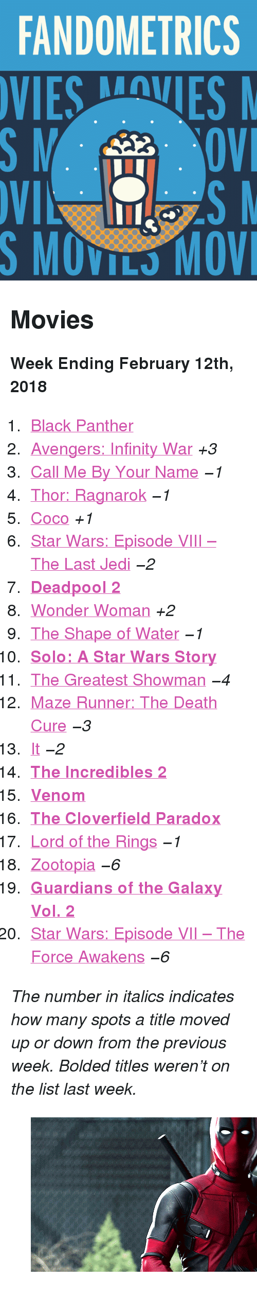 """maze: FANDOMETRICS  SMOVILS MOV <h2>Movies</h2><p><b>Week Ending February 12th, 2018</b></p><ol><li><a href=""""http://www.tumblr.com/search/black%20panther"""">Black Panther</a></li>  <li><a href=""""http://www.tumblr.com/search/infinity%20war"""">Avengers: Infinity War</a><i>+3</i></li>  <li><a href=""""http://www.tumblr.com/search/call%20me%20by%20your%20name"""">Call Me By Your Name</a><i><i>−1</i></i></li>  <li><a href=""""http://www.tumblr.com/search/thor%20ragnarok"""">Thor: Ragnarok</a><i><i>−1</i></i></li>  <li><a href=""""http://www.tumblr.com/search/coco"""">Coco</a><i>+1</i></li>  <li><a href=""""http://www.tumblr.com/search/the%20last%20jedi"""">Star Wars: Episode VIII – The Last Jedi</a><i><i>−2</i></i></li>  <li><a href=""""http://www.tumblr.com/search/deadpool""""><b>Deadpool 2</b></a></li>  <li><a href=""""http://www.tumblr.com/search/wonder%20woman"""">Wonder Woman</a><i>+2</i></li>  <li><a href=""""http://www.tumblr.com/search/the%20shape%20of%20water"""">The Shape of Water</a><i><i>−1</i></i></li>  <li><a href=""""http://www.tumblr.com/search/solo:%20a%20star%20wars%20story""""><b>Solo: A Star Wars Story</b></a></li>  <li><a href=""""http://www.tumblr.com/search/the%20greatest%20showman"""">The Greatest Showman</a><i><i>−4</i></i></li>  <li><a href=""""http://www.tumblr.com/search/the%20maze%20runner"""">Maze Runner: The Death Cure</a><i><i>−3</i></i></li>  <li><a href=""""http://www.tumblr.com/search/it%202017"""">It</a><i><i>−2</i></i></li>  <li><a href=""""http://www.tumblr.com/search/the%20incredibles""""><b>The Incredibles 2</b></a></li>  <li><a href=""""http://www.tumblr.com/search/venom""""><b>Venom</b></a></li>  <li><a href=""""http://www.tumblr.com/search/the%20cloverfield%20paradox""""><b>The Cloverfield Paradox</b></a></li>  <li><a href=""""http://www.tumblr.com/search/lotr"""">Lord of the Rings</a><i><i>−1</i></i></li>  <li><a href=""""http://www.tumblr.com/search/zootopia"""">Zootopia</a><i><i>−6</i></i></li>  <li><a href=""""http://www.tumblr.com/search/guardians%20of%20the%20galaxy""""><b>Guardians of the Galaxy Vol. 2</b></a></li>  <li><a hre"""