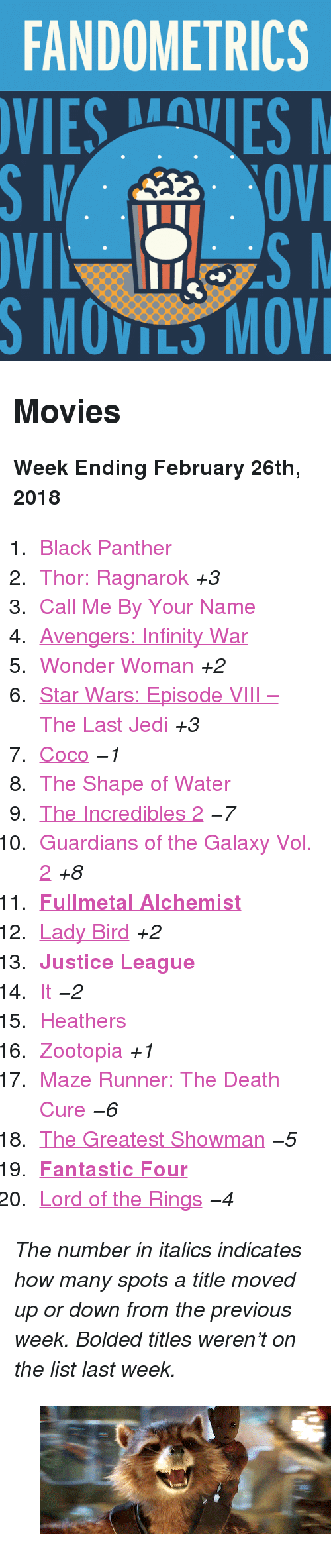 """Fullmetal Alchemist: FANDOMETRICS  SMOVILS MOV <h2>Movies</h2><p><b>Week Ending February 26th, 2018</b></p><ol><li><a href=""""http://www.tumblr.com/search/black%20panther"""">Black Panther</a></li>  <li><a href=""""http://www.tumblr.com/search/thor%20ragnarok"""">Thor: Ragnarok</a><i>+3</i></li>  <li><a href=""""http://www.tumblr.com/search/call%20me%20by%20your%20name"""">Call Me By Your Name</a></li>  <li><a href=""""http://www.tumblr.com/search/infinity%20war"""">Avengers: Infinity War</a></li>  <li><a href=""""http://www.tumblr.com/search/wonder%20woman"""">Wonder Woman</a><i>+2</i></li>  <li><a href=""""http://www.tumblr.com/search/the%20last%20jedi"""">Star Wars: Episode VIII – The Last Jedi</a><i>+3</i></li>  <li><a href=""""http://www.tumblr.com/search/coco"""">Coco</a><i><i>−1</i></i></li>  <li><a href=""""http://www.tumblr.com/search/the%20shape%20of%20water"""">The Shape of Water</a></li>  <li><a href=""""http://www.tumblr.com/search/the%20incredibles"""">The Incredibles 2</a><i><i>−7</i></i></li>  <li><a href=""""http://www.tumblr.com/search/guardians%20of%20the%20galaxy"""">Guardians of the Galaxy Vol. 2</a><i>+8</i></li>  <li><a href=""""http://www.tumblr.com/search/fma%20live%20action""""><b>Fullmetal Alchemist</b></a></li>  <li><a href=""""http://www.tumblr.com/search/lady%20bird"""">Lady Bird</a><i>+2</i></li>  <li><a href=""""http://www.tumblr.com/search/justice%20league""""><b>Justice League</b></a></li>  <li><a href=""""http://www.tumblr.com/search/it%202017"""">It</a><i><i>−2</i></i></li>  <li><a href=""""http://www.tumblr.com/search/heathers"""">Heathers</a></li>  <li><a href=""""http://www.tumblr.com/search/zootopia"""">Zootopia</a><i>+1</i></li>  <li><a href=""""http://www.tumblr.com/search/the%20maze%20runner"""">Maze Runner: The Death Cure</a><i><i>−6</i></i></li>  <li><a href=""""http://www.tumblr.com/search/the%20greatest%20showman"""">The Greatest Showman</a><i><i>−5</i></i></li>  <li><a href=""""http://www.tumblr.com/search/fantastic%20four""""><b>Fantastic Four</b></a></li>  <li><a href=""""http://www.tumblr.com/search/lotr"""">Lord of the Rings</a><i>"""