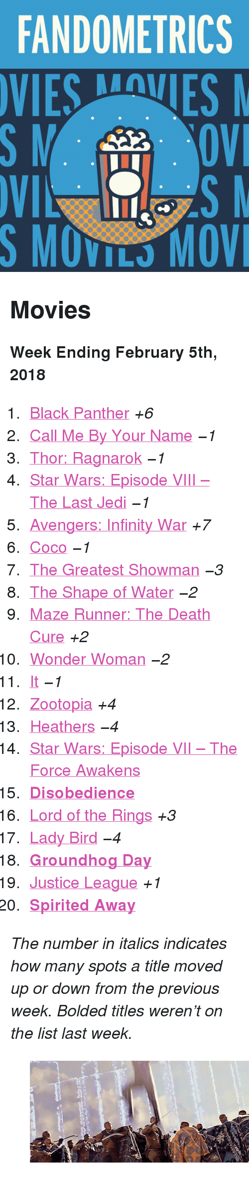 """maze: FANDOMETRICS  SMOVILS MOV <h2>Movies</h2><p><b>Week Ending February 5th, 2018</b></p><ol><li><a href=""""http://www.tumblr.com/search/black%20panther"""">Black Panther</a><i>+6</i></li>  <li><a href=""""http://www.tumblr.com/search/call%20me%20by%20your%20name"""">Call Me By Your Name</a><i><i>−1</i></i></li>  <li><a href=""""http://www.tumblr.com/search/thor%20ragnarok"""">Thor: Ragnarok</a><i><i>−1</i></i></li>  <li><a href=""""http://www.tumblr.com/search/the%20last%20jedi"""">Star Wars: Episode VIII – The Last Jedi</a><i><i>−1</i></i></li>  <li><a href=""""http://www.tumblr.com/search/infinity%20war"""">Avengers: Infinity War</a><i>+7</i></li>  <li><a href=""""http://www.tumblr.com/search/coco"""">Coco</a><i><i>−1</i></i></li>  <li><a href=""""http://www.tumblr.com/search/the%20greatest%20showman"""">The Greatest Showman</a><i><i>−3</i></i></li>  <li><a href=""""http://www.tumblr.com/search/the%20shape%20of%20water"""">The Shape of Water</a><i><i>−2</i></i></li>  <li><a href=""""http://www.tumblr.com/search/the%20maze%20runner"""">Maze Runner: The Death Cure</a><i>+2</i></li>  <li><a href=""""http://www.tumblr.com/search/wonder%20woman"""">Wonder Woman</a><i><i>−2</i></i></li>  <li><a href=""""http://www.tumblr.com/search/it%202017"""">It</a><i><i>−1</i></i></li>  <li><a href=""""http://www.tumblr.com/search/zootopia"""">Zootopia</a><i>+4</i></li>  <li><a href=""""http://www.tumblr.com/search/heathers"""">Heathers</a><i><i>−4</i></i></li>  <li><a href=""""http://www.tumblr.com/search/the%20force%20awakens"""">Star Wars: Episode VII – The Force Awakens</a></li>  <li><a href=""""http://www.tumblr.com/search/disobedience""""><b>Disobedience</b></a></li>  <li><a href=""""http://www.tumblr.com/search/lotr"""">Lord of the Rings</a><i>+3</i></li>  <li><a href=""""http://www.tumblr.com/search/lady%20bird"""">Lady Bird</a><i><i>−4</i></i></li>  <li><a href=""""http://www.tumblr.com/search/groundhog%20day""""><b>Groundhog Day</b></a></li>  <li><a href=""""http://www.tumblr.com/search/justice%20league"""">Justice League</a><i>+1</i></li>  <li><a href=""""http://www.tumblr.com/searc"""