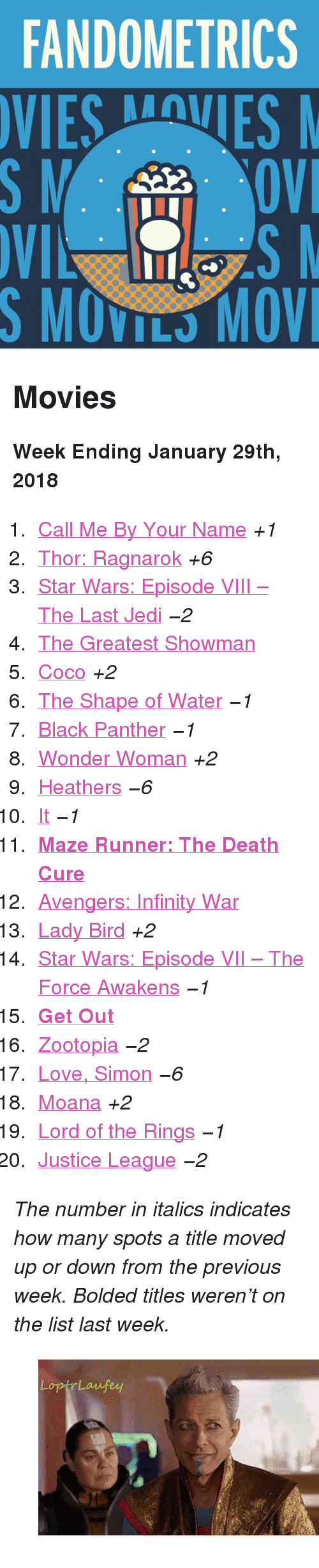 """maze: FANDOMETRICS  SMOVILS MOV <h2>Movies</h2><p><b>Week Ending January 29th, 2018</b></p><ol><li><a href=""""http://www.tumblr.com/search/call%20me%20by%20your%20name"""">Call Me By Your Name</a><i>+1</i></li>  <li><a href=""""http://www.tumblr.com/search/thor%20ragnarok"""">Thor: Ragnarok</a><i>+6</i></li>  <li><a href=""""http://www.tumblr.com/search/the%20last%20jedi"""">Star Wars: Episode VIII – The Last Jedi</a><i><i>−2</i></i></li>  <li><a href=""""http://www.tumblr.com/search/the%20greatest%20showman"""">The Greatest Showman</a></li>  <li><a href=""""http://www.tumblr.com/search/coco"""">Coco</a><i>+2</i></li>  <li><a href=""""http://www.tumblr.com/search/the%20shape%20of%20water"""">The Shape of Water</a><i><i>−1</i></i></li>  <li><a href=""""http://www.tumblr.com/search/black%20panther"""">Black Panther</a><i><i>−1</i></i></li>  <li><a href=""""http://www.tumblr.com/search/wonder%20woman"""">Wonder Woman</a><i>+2</i></li>  <li><a href=""""http://www.tumblr.com/search/heathers"""">Heathers</a><i><i>−6</i></i></li>  <li><a href=""""http://www.tumblr.com/search/it%202017"""">It</a><i><i>−1</i></i></li>  <li><a href=""""http://www.tumblr.com/search/the%20maze%20runner""""><b>Maze Runner: The Death Cure</b></a></li>  <li><a href=""""http://www.tumblr.com/search/infinity%20war"""">Avengers: Infinity War</a></li>  <li><a href=""""http://www.tumblr.com/search/lady%20bird"""">Lady Bird</a><i>+2</i></li>  <li><a href=""""http://www.tumblr.com/search/the%20force%20awakens"""">Star Wars: Episode VII – The Force Awakens</a><i><i>−1</i></i></li>  <li><a href=""""http://www.tumblr.com/search/get%20out""""><b>Get Out</b></a></li>  <li><a href=""""http://www.tumblr.com/search/zootopia"""">Zootopia</a><i><i>−2</i></i></li>  <li><a href=""""http://www.tumblr.com/search/love%20simon"""">Love, Simon</a><i><i>−6</i></i></li>  <li><a href=""""http://www.tumblr.com/search/moana"""">Moana</a><i>+2</i></li>  <li><a href=""""http://www.tumblr.com/search/lotr"""">Lord of the Rings</a><i><i>−1</i></i></li>  <li><a href=""""http://www.tumblr.com/search/justice%20league"""">Justice League</a><i><i>−2</i"""