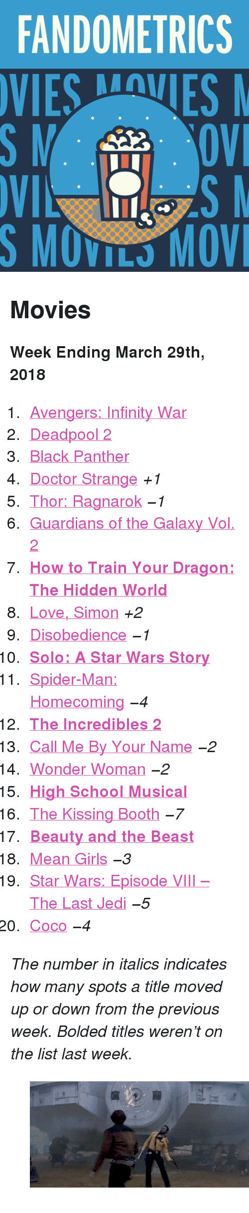 "High School Musical: FANDOMETRICS  SMOVILS MOV <h2>Movies</h2><p><b>Week Ending March 29th, 2018</b></p><ol><li><a href=""http://www.tumblr.com/search/infinity%20war"">Avengers: Infinity War</a></li>  <li><a href=""http://www.tumblr.com/search/deadpool"">Deadpool 2</a></li>  <li><a href=""http://www.tumblr.com/search/black%20panther"">Black Panther</a></li>  <li><a href=""http://www.tumblr.com/search/doctor%20strange"">Doctor Strange</a> <i>+1 </i></li>  <li><a href=""http://www.tumblr.com/search/thor%20ragnarok"">Thor: Ragnarok</a> <i><i>−1</i></i></li>  <li><a href=""http://www.tumblr.com/search/guardians%20of%20the%20galaxy"">Guardians of the Galaxy Vol. 2</a></li>  <li><a href=""http://www.tumblr.com/search/httyd%203""><b>How to Train Your Dragon: The Hidden World</b></a></li>  <li><a href=""http://www.tumblr.com/search/love%20simon"">Love, Simon</a> <i>+2</i></li>  <li><a href=""http://www.tumblr.com/search/disobedience"">Disobedience</a> <i><i>−1</i></i></li>  <li><a href=""http://www.tumblr.com/search/solo%20a%20star%20wars%20story""><b>Solo: A Star Wars Story</b></a></li>  <li><a href=""http://www.tumblr.com/search/spiderman%20homecoming"">Spider-Man: Homecoming</a> <i><i>−4</i></i></li>  <li><a href=""http://www.tumblr.com/search/the%20incredibles""><b>The Incredibles 2</b></a></li>  <li><a href=""http://www.tumblr.com/search/call%20me%20by%20your%20name"">Call Me By Your Name</a> <i><i>−2</i></i></li>  <li><a href=""http://www.tumblr.com/search/wonder%20woman"">Wonder Woman</a> <i><i>−2</i></i></li>  <li><a href=""http://www.tumblr.com/search/high%20school%20musical""><b>High School Musical</b></a></li>  <li><a href=""http://www.tumblr.com/search/the%20kissing%20booth"">The Kissing Booth</a> <i><i>−7</i></i></li>  <li><a href=""http://www.tumblr.com/search/beauty%20and%20the%20beast""><b>Beauty and the Beast</b></a></li>  <li><a href=""http://www.tumblr.com/search/mean%20girls"">Mean Girls</a> <i><i>−3</i></i></li>  <li><a href=""http://www.tumblr.com/search/the%20last%20jedi"">Star Wars: Episode VIII – The Last Jedi</a> <i><i>−5</i></i></li>  <li><a href=""http://www.tumblr.com/search/coco"">Coco</a> <i><i>−4</i></i></li></ol><p><i>The number in italics indicates how many spots a title moved up or down from the previous week. Bolded titles weren't on the list last week.</i></p><figure class=""tmblr-full pinned-target"" data-orig-height=""259"" data-orig-width=""500"" data-tumblr-attribution=""captain-calrissian:WCLDTRV5_YXcrJlKbUBnQQ:ZAhHDr2X9gMPv""><img src=""https://78.media.tumblr.com/24321aa71b3de7614d442d50ccb4f723/tumblr_p7cbaoefXJ1saj50lo1_r1_500.gifv"" data-orig-height=""259"" data-orig-width=""500""/></figure>"