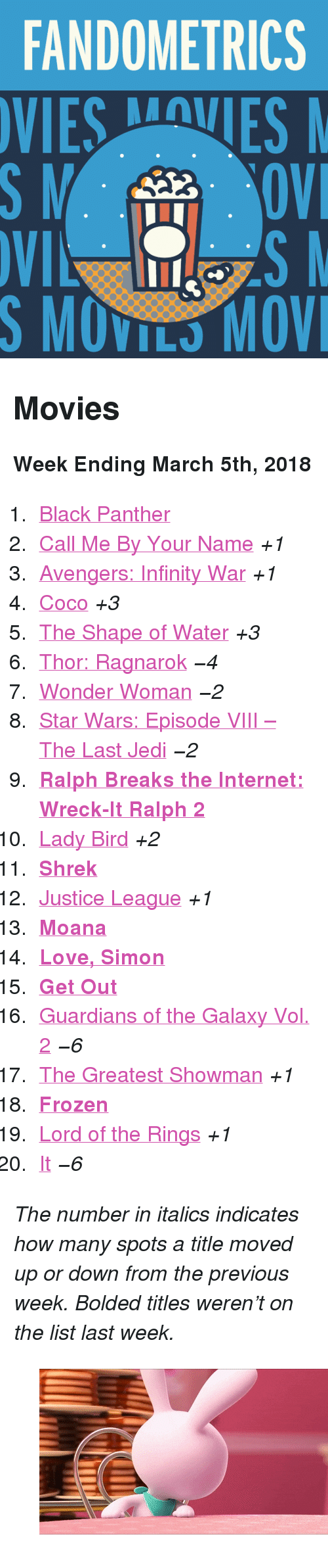 """Wreck It: FANDOMETRICS  SMOVILS MOV <h2>Movies</h2><p><b>Week Ending March 5th, 2018</b></p><ol><li><a href=""""http://www.tumblr.com/search/black%20panther"""">Black Panther</a></li>  <li><a href=""""http://www.tumblr.com/search/call%20me%20by%20your%20name"""">Call Me By Your Name</a><i>+1</i></li>  <li><a href=""""http://www.tumblr.com/search/infinity%20war"""">Avengers: Infinity War</a><i>+1</i></li>  <li><a href=""""http://www.tumblr.com/search/coco"""">Coco</a><i>+3</i></li>  <li><a href=""""http://www.tumblr.com/search/the%20shape%20of%20water"""">The Shape of Water</a><i>+3</i></li>  <li><a href=""""http://www.tumblr.com/search/thor%20ragnarok"""">Thor: Ragnarok</a><i><i>−4</i></i></li>  <li><a href=""""http://www.tumblr.com/search/wonder%20woman"""">Wonder Woman</a><i><i>−2</i></i></li>  <li><a href=""""http://www.tumblr.com/search/the%20last%20jedi"""">Star Wars: Episode VIII – The Last Jedi</a><i><i>−2</i></i></li>  <li><a href=""""http://www.tumblr.com/search/wreck%20it%20ralph""""><b>Ralph Breaks the Internet: Wreck-It Ralph 2</b></a></li>  <li><a href=""""http://www.tumblr.com/search/lady%20bird"""">Lady Bird</a><i>+2</i></li>  <li><a href=""""http://www.tumblr.com/search/shrek""""><b>Shrek</b></a></li>  <li><a href=""""http://www.tumblr.com/search/justice%20league"""">Justice League</a><i>+1</i></li>  <li><a href=""""http://www.tumblr.com/search/moana""""><b>Moana</b></a></li>  <li><a href=""""http://www.tumblr.com/search/love%20simon""""><b>Love, Simon</b></a></li>  <li><a href=""""http://www.tumblr.com/search/get%20out""""><b>Get Out</b></a></li>  <li><a href=""""http://www.tumblr.com/search/guardians%20of%20the%20galaxy"""">Guardians of the Galaxy Vol. 2</a><i><i>−6</i></i></li>  <li><a href=""""http://www.tumblr.com/search/the%20greatest%20showman"""">The Greatest Showman</a><i>+1</i></li>  <li><a href=""""http://www.tumblr.com/search/frozen""""><b>Frozen</b></a></li>  <li><a href=""""http://www.tumblr.com/search/lotr"""">Lord of the Rings</a><i>+1</i></li>  <li><a href=""""http://www.tumblr.com/search/it%202017"""">It</a><i><i>−6</i></i></li></ol><p><i>The number """