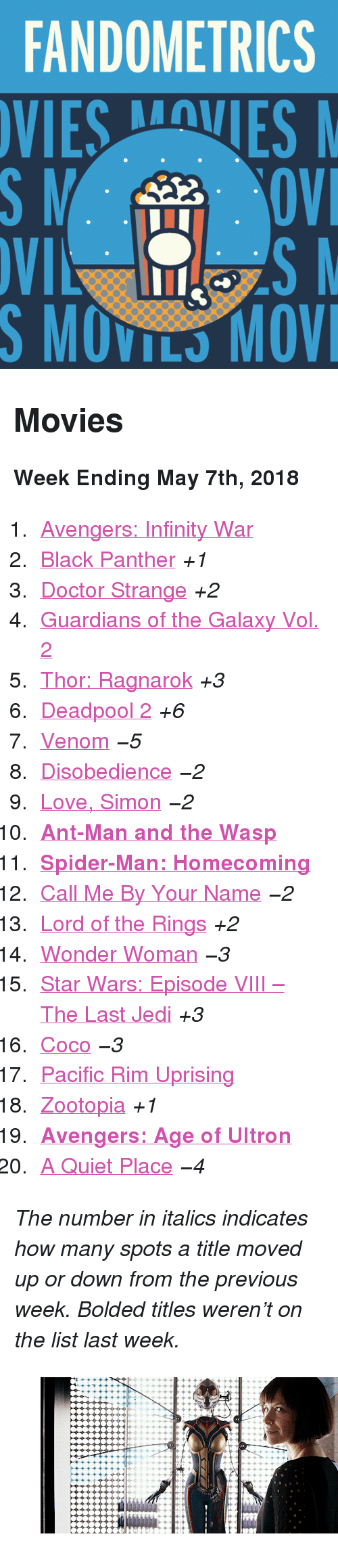 "the wasp: FANDOMETRICS  SMOVILS MOV <h2>Movies</h2><p><b>Week Ending May 7th, 2018</b></p><ol><li><a href=""http://www.tumblr.com/search/infinity%20war"">Avengers: Infinity War</a></li>  <li><a href=""http://www.tumblr.com/search/black%20panther"">Black Panther</a> <i>+1</i></li>  <li><a href=""http://www.tumblr.com/search/doctor%20strange"">Doctor Strange</a> <i>+2</i></li>  <li><a href=""http://www.tumblr.com/search/guardians%20of%20the%20galaxy"">Guardians of the Galaxy Vol. 2</a></li>  <li><a href=""http://www.tumblr.com/search/thor%20ragnarok"">Thor: Ragnarok</a> <i>+3</i></li>  <li><a href=""http://www.tumblr.com/search/deadpool"">Deadpool 2</a> <i>+6</i></li>  <li><a href=""http://www.tumblr.com/search/venom"">Venom</a> <i><i>−5</i></i></li>  <li><a href=""http://www.tumblr.com/search/disobedience"">Disobedience</a> <i><i>−2</i></i></li>  <li><a href=""http://www.tumblr.com/search/love%20simon"">Love, Simon</a> <i><i>−2</i></i></li>  <li><a href=""http://www.tumblr.com/search/ant%20man""><b>Ant-Man and the Wasp</b></a></li>  <li><a href=""http://www.tumblr.com/search/spiderman%20homecoming""><b>Spider-Man: Homecoming</b></a></li>  <li><a href=""http://www.tumblr.com/search/call%20me%20by%20your%20name"">Call Me By Your Name</a> <i><i>−2</i></i></li>  <li><a href=""http://www.tumblr.com/search/lotr"">Lord of the Rings</a> <i>+2</i></li>  <li><a href=""http://www.tumblr.com/search/wonder%20woman"">Wonder Woman</a> <i><i>−3</i></i></li>  <li><a href=""http://www.tumblr.com/search/the%20last%20jedi"">Star Wars: Episode VIII – The Last Jedi</a> <i>+3</i></li>  <li><a href=""http://www.tumblr.com/search/coco"">Coco</a> <i><i>−3</i></i></li>  <li><a href=""http://www.tumblr.com/search/pacific%20rim"">Pacific Rim Uprising</a></li>  <li><a href=""http://www.tumblr.com/search/zootopia"">Zootopia</a> <i>+1</i></li>  <li><a href=""http://www.tumblr.com/search/age%20of%20ultron""><b>Avengers: Age of Ultron</b></a></li>  <li><a href=""http://www.tumblr.com/search/a%20quiet%20place"">A Quiet Place</a> <i><i>−4</i></i></li></ol><p><i>The number in italics indicates how many spots a title moved up or down from the previous week. Bolded titles weren't on the list last week.</i></p><figure class=""tmblr-full"" data-orig-height=""151"" data-orig-width=""268"" data-tumblr-attribution=""comicbookfilms:6cMY4FYbTPoP2qDLiEFeig:ZskSek2XTa2sS""><img src=""https://78.media.tumblr.com/ae86024af96e3eb7bbda9696754ce216/tumblr_p7vbra3M9k1uuxzsno1_500.gif"" data-orig-height=""151"" data-orig-width=""268""/></figure>"