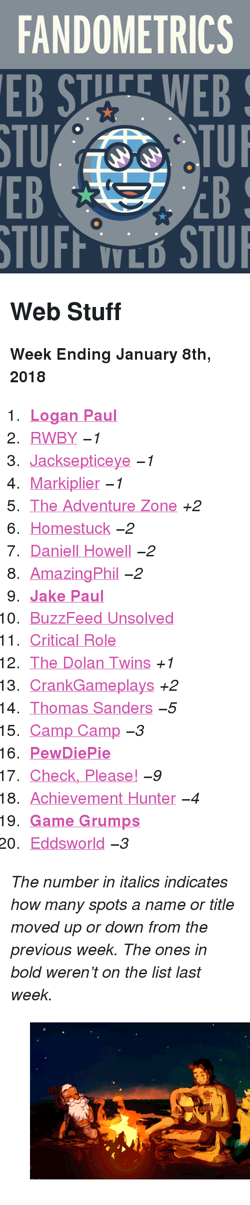 "Critical Role: FANDOMETRICS  STU  EB  TUFF TLO STU <h2>Web Stuff</h2><p><b>Week Ending January 8th, 2018</b></p><ol><li><a href=""http://www.tumblr.com/search/logan%20paul""><b>Logan Paul</b></a></li>  <li><a href=""http://www.tumblr.com/search/rwby"">RWBY</a> <i><i>−1</i></i></li>  <li><a href=""http://www.tumblr.com/search/jacksepticeye"">Jacksepticeye</a> <i><i>−1</i></i></li>  <li><a href=""http://www.tumblr.com/search/markiplier"">Markiplier</a> <i><i>−1</i></i></li>  <li><a href=""http://www.tumblr.com/search/the%20adventure%20zone"">The Adventure Zone</a> <i>+2</i></li>  <li><a href=""http://www.tumblr.com/search/homestuck"">Homestuck</a> <i><i>−2</i></i></li>  <li><a href=""http://www.tumblr.com/search/daniel%20howell"">Daniell Howell</a> <i><i>−2</i></i></li>  <li><a href=""http://www.tumblr.com/search/amazingphil"">AmazingPhil</a> <i><i>−2</i></i></li>  <li><a href=""http://www.tumblr.com/search/jake%20paul""><b>Jake Paul</b></a></li>  <li><a href=""http://www.tumblr.com/search/buzzfeed%20unsolved"">BuzzFeed Unsolved</a></li>  <li><a href=""http://www.tumblr.com/search/critical%20role"">Critical Role</a></li>  <li><a href=""http://www.tumblr.com/search/dolan%20twins"">The Dolan Twins</a> <i>+1</i></li>  <li><a href=""http://www.tumblr.com/search/crankgameplays"">CrankGameplays</a> <i>+2</i></li>  <li><a href=""http://www.tumblr.com/search/thomas%20sanders"">Thomas Sanders</a> <i><i>−5</i></i></li>  <li><a href=""http://www.tumblr.com/search/camp%20camp"">Camp Camp</a> <i><i>−3</i></i></li>  <li><a href=""http://www.tumblr.com/search/pewdiepie""><b>PewDiePie</b></a></li>  <li><a href=""http://www.tumblr.com/search/omgcheckplease"">Check, Please!</a> <i><i>−9</i></i></li>  <li><a href=""http://www.tumblr.com/search/achievement%20hunter"">Achievement Hunter</a> <i><i>−4</i></i></li>  <li><a href=""http://www.tumblr.com/search/game%20grumps""><b>Game Grumps</b></a></li>  <li><a href=""http://www.tumblr.com/search/eddsworld"">Eddsworld</a> <i><i>−3</i></i></li></ol><p><i>The number in italics indicates how many spots a name or title moved up or down from the previous week. The ones in bold weren't on the list last week.</i></p><figure class=""tmblr-full"" data-orig-height=""313"" data-orig-width=""500"" data-tumblr-attribution=""artbychromo:O8FUAsVIof-70jX7IJNrjg:Z6NW5w2OSeHXp""><img src=""https://78.media.tumblr.com/e464721e6e3e431d345733f9c8dec893/tumblr_ou0ucvE7Je1ro5gino1_r2_500.gif"" data-orig-height=""313"" data-orig-width=""500""/></figure>"