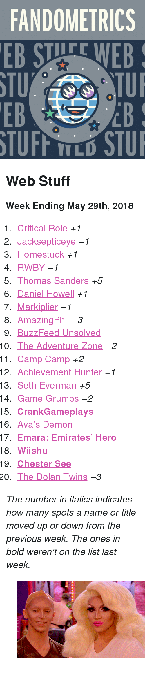 """RWBY: FANDOMETRICS  STU  EB  TUFF TLO STU <h2>Web Stuff</h2><p><b>Week Ending May 29th, 2018</b></p><ol><li><a href=""""http://www.tumblr.com/search/critical%20role"""">Critical Role</a><i>+1</i></li>  <li><a href=""""http://www.tumblr.com/search/jacksepticeye"""">Jacksepticeye</a><i><i>−1</i></i></li>  <li><a href=""""http://www.tumblr.com/search/homestuck"""">Homestuck</a><i>+1</i></li>  <li><a href=""""http://www.tumblr.com/search/rwby"""">RWBY</a><i><i><i>−1</i></i></i></li>  <li><a href=""""http://www.tumblr.com/search/thomas%20sanders"""">Thomas Sanders</a><i>+5</i></li>  <li><a href=""""http://www.tumblr.com/search/daniel%20howell"""">Daniel Howell</a><i>+1</i></li>  <li><a href=""""http://www.tumblr.com/search/markiplier"""">Markiplier</a><i><i>−1</i></i></li>  <li><a href=""""http://www.tumblr.com/search/amazingphil"""">AmazingPhil</a><i><i>−3</i></i></li>  <li><a href=""""http://www.tumblr.com/search/buzzfeed%20unsolved"""">BuzzFeed Unsolved</a></li>  <li><a href=""""http://www.tumblr.com/search/the%20adventure%20zone"""">The Adventure Zone</a><i><i>−2</i></i></li>  <li><a href=""""http://www.tumblr.com/search/camp%20camp"""">Camp Camp</a><i>+2</i></li>  <li><a href=""""http://www.tumblr.com/search/achievement%20hunter"""">Achievement Hunter</a><i><i>−1</i></i></li>  <li><a href=""""http://www.tumblr.com/search/seth%20everman"""">Seth Everman</a><i>+5</i></li>  <li><a href=""""http://www.tumblr.com/search/game%20grumps"""">Game Grumps</a><i><i>−2</i></i></li>  <li><a href=""""http://www.tumblr.com/search/crankgameplays""""><b>CrankGameplays</b></a></li>  <li><a href=""""http://www.tumblr.com/search/avas%20demon"""">Ava&rsquo;s Demon</a></li>  <li><a href=""""http://www.tumblr.com/search/emara""""><b>Emara: Emirates&rsquo; Hero</b></a></li>  <li><a href=""""http://www.tumblr.com/search/wiishu""""><b>Wiishu</b></a></li>  <li><a href=""""http://www.tumblr.com/search/chester%20see""""><b>Chester See</b></a></li>  <li><a href=""""http://www.tumblr.com/search/dolan%20twins"""">The Dolan Twins</a><i><i>−3</i></i></li></ol><p><i>The number in italics indicates how many spots a name"""