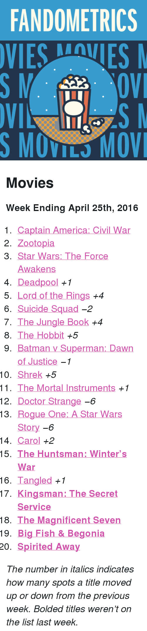 """Big Fish: FANDOMETRICS  VIESVES  S MOVILS MOV <h2>Movies</h2><p><b>Week Ending April 25th, 2016</b></p><ol><li><a href=""""http://www.tumblr.com/search/captain%20america%20civil%20war"""">Captain America: Civil War</a></li>  <li><a href=""""http://www.tumblr.com/search/zootopia"""">Zootopia</a></li>  <li><a href=""""http://www.tumblr.com/search/the%20force%20awakens"""">Star Wars: The Force Awakens</a></li>  <li><a href=""""http://www.tumblr.com/search/deadpool"""">Deadpool</a><i>+1</i></li>  <li><a href=""""http://www.tumblr.com/search/lotr"""">Lord of the Rings</a><i>+4</i></li>  <li><a href=""""http://www.tumblr.com/search/suicide%20squad"""">Suicide Squad</a><i>−2</i></li>  <li><a href=""""http://www.tumblr.com/search/the%20jungle%20book"""">The Jungle Book</a><i>+4</i></li>  <li><a href=""""http://www.tumblr.com/search/the%20hobbit"""">The Hobbit</a><i>+5</i></li>  <li><a href=""""http://www.tumblr.com/search/batman%20v%20superman"""">Batman v Superman: Dawn of Justice</a><i>−1</i></li>  <li><a href=""""http://www.tumblr.com/search/shrek"""">Shrek</a><i>+5</i></li>  <li><a href=""""http://www.tumblr.com/search/the%20mortal%20instruments"""">The Mortal Instruments</a><i>+1</i></li>  <li><a href=""""http://www.tumblr.com/search/doctor%20strange"""">Doctor Strange</a><i>−6</i></li>  <li><a href=""""http://www.tumblr.com/search/rogue%20one"""">Rogue One: A Star Wars Story</a><i>−6</i></li>  <li><a href=""""http://www.tumblr.com/search/carol"""">Carol</a><i>+2</i></li>  <li><a href=""""http://www.tumblr.com/search/the%20huntsman""""><b>The Huntsman: Winter&rsquo;s War</b></a></li>  <li><a href=""""http://www.tumblr.com/search/tangled"""">Tangled</a><i>+1</i></li>  <li><a href=""""http://www.tumblr.com/search/kingsman""""><b>Kingsman: The Secret Service</b></a></li>  <li><a href=""""http://www.tumblr.com/search/the%20magnificent%20seven""""><b>The Magnificent Seven</b></a></li>  <li><a href=""""http://www.tumblr.com/search/big%20fish%20and%20begonia""""><b>Big Fish &amp; Begonia</b></a></li>  <li><a href=""""http://www.tumblr.com/search/spirited%20away""""><b>Spirited Away</b></a></li"""