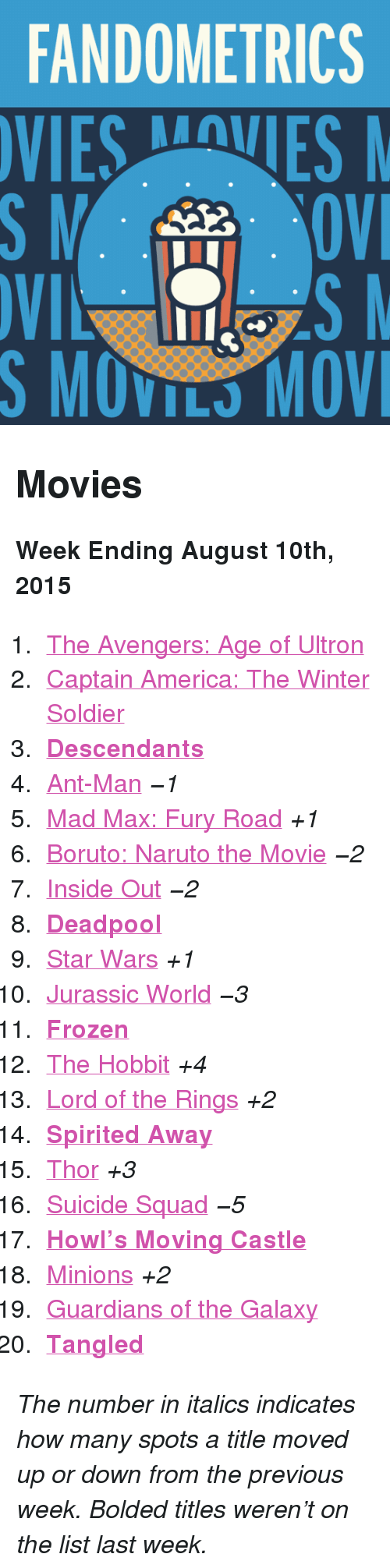 "ant man: FANDOMETRICS  VIESVES  S MOVILS MOV <h2>Movies</h2><p><b>Week Ending August 10th, 2015</b></p><ol><li><a href=""http://www.tumblr.com/search/age%20of%20ultron"">The Avengers: Age of Ultron</a></li>  <li><a href=""http://www.tumblr.com/search/captain%20america"">Captain America: The Winter Soldier</a></li>  <li><a href=""http://www.tumblr.com/search/disney%20descendants""><b>Descendants</b></a></li>  <li><a href=""http://www.tumblr.com/search/ant%20man"">Ant-Man</a> <i>−1</i></li>  <li><a href=""http://www.tumblr.com/search/mad%20max"">Mad Max: Fury Road</a> <i>+1</i></li>  <li><a href=""http://www.tumblr.com/search/boruto%20the%20movie"">Boruto: Naruto the Movie</a> <i>−2</i></li>  <li><a href=""http://www.tumblr.com/search/inside%20out"">Inside Out</a> <i>−2</i></li>  <li><a href=""http://www.tumblr.com/search/deadpool""><b>Deadpool</b></a></li>  <li><a href=""http://www.tumblr.com/search/star%20wars"">Star Wars</a> <i>+1</i></li>  <li><a href=""http://www.tumblr.com/search/jurassic%20world"">Jurassic World</a> <i>−3</i></li>  <li><a href=""http://www.tumblr.com/search/frozen""><b>Frozen</b></a></li>  <li><a href=""http://www.tumblr.com/search/the%20hobbit"">The Hobbit</a> <i>+4</i></li>  <li><a href=""http://www.tumblr.com/search/lotr"">Lord of the Rings</a> <i>+2</i></li>  <li><a href=""http://www.tumblr.com/search/spirited%20away""><b>Spirited Away</b></a></li>  <li><a href=""http://www.tumblr.com/search/thor"">Thor</a> <i>+3</i></li>  <li><a href=""http://www.tumblr.com/search/suicide%20squad"">Suicide Squad</a> <i>−5</i></li>  <li><a href=""http://www.tumblr.com/search/howl's%20moving%20castle""><b>Howl&rsquo;s Moving Castle</b></a></li>  <li><a href=""http://www.tumblr.com/search/minions"">Minions</a> <i>+2</i></li>  <li><a href=""http://www.tumblr.com/search/guardians%20of%20the%20galaxy"">Guardians of the Galaxy</a> </li>  <li><a href=""http://www.tumblr.com/search/tangled""><b>Tangled</b></a></li></ol><p><i>The number in italics indicates how many spots a title moved up or down from the previous week. Bolded titles weren't on the list last week.</i></p>"