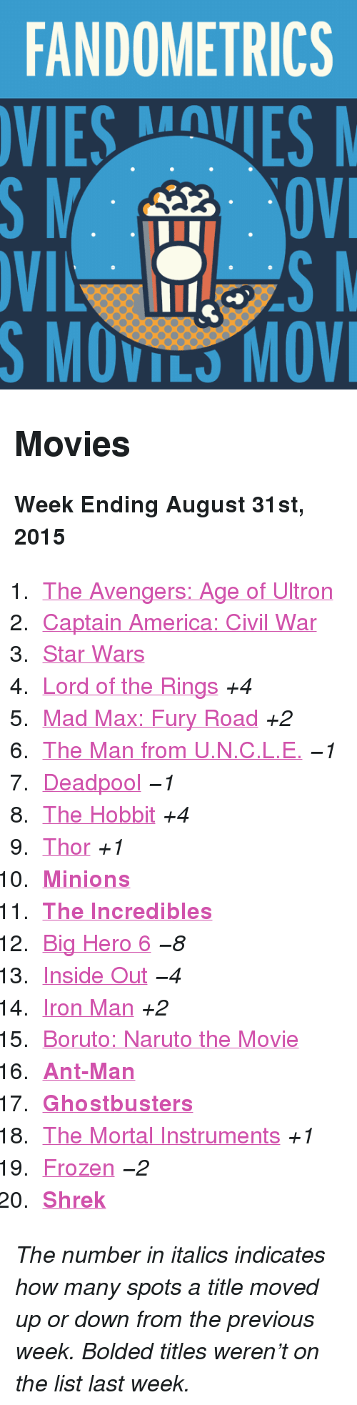 "ant man: FANDOMETRICS  VIESVES  S MOVILS MOV <h2>Movies</h2><p><b>Week Ending August 31st, 2015</b></p><ol><li><a href=""http://www.tumblr.com/search/age%20of%20ultron"">The Avengers: Age of Ultron</a></li>  <li><a href=""http://www.tumblr.com/search/captain%20america%20civil%20war"">Captain America: Civil War</a></li>  <li><a href=""http://www.tumblr.com/search/star%20wars"">Star Wars</a></li>  <li><a href=""http://www.tumblr.com/search/lotr"">Lord of the Rings</a> <i>+4</i></li>  <li><a href=""http://www.tumblr.com/search/mad%20max"">Mad Max: Fury Road</a> <i>+2</i></li>  <li><a href=""http://www.tumblr.com/search/the%20man%20from%20uncle"">The Man from U.N.C.L.E.</a> <i>−1</i></li>  <li><a href=""http://www.tumblr.com/search/deadpool"">Deadpool</a> <i>−1</i></li>  <li><a href=""http://www.tumblr.com/search/the%20hobbit"">The Hobbit</a> <i>+4</i></li>  <li><a href=""http://www.tumblr.com/search/thor"">Thor</a> <i>+1</i></li>  <li><a href=""http://www.tumblr.com/search/minions""><b>Minions</b></a></li>  <li><a href=""http://www.tumblr.com/search/the%20incredibles""><b>The Incredibles</b></a></li>  <li><a href=""http://www.tumblr.com/search/big%20hero%206"">Big Hero 6</a> <i>−8</i></li>  <li><a href=""http://www.tumblr.com/search/inside%20out"">Inside Out</a> <i>−4</i></li>  <li><a href=""http://www.tumblr.com/search/iron%20man"">Iron Man</a> <i>+2</i></li>  <li><a href=""http://www.tumblr.com/search/boruto%20the%20movie"">Boruto: Naruto the Movie</a> </li>  <li><a href=""http://www.tumblr.com/search/ant%20man""><b>Ant-Man</b></a></li>  <li><a href=""http://www.tumblr.com/search/ghostbusters""><b>Ghostbusters</b></a></li>  <li><a href=""http://www.tumblr.com/search/the%20mortal%20instruments"">The Mortal Instruments</a> <i>+1</i></li>  <li><a href=""http://www.tumblr.com/search/frozen"">Frozen</a> <i>−2</i></li>  <li><a href=""http://www.tumblr.com/search/shrek""><b>Shrek</b></a></li></ol><p><i>The number in italics indicates how many spots a title moved up or down from the previous week. Bolded titles weren't on the list last week.</i></p>"