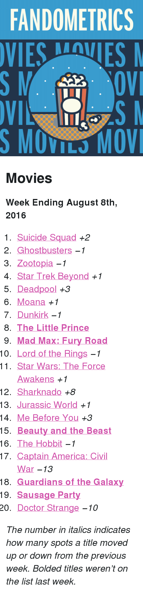 "moana: FANDOMETRICS  VIESVES  S MOVILS MOV <h2>Movies</h2><p><b>Week Ending August 8th, 2016</b></p><ol><li><a href=""http://www.tumblr.com/search/suicide%20squad"">Suicide Squad</a> <i>+2</i></li>  <li><a href=""http://www.tumblr.com/search/ghostbusters"">Ghostbusters</a> <i>−1</i></li>  <li><a href=""http://www.tumblr.com/search/zootopia"">Zootopia</a> <i>−1</i></li>  <li><a href=""http://www.tumblr.com/search/star%20trek%20beyond"">Star Trek Beyond</a> <i>+1</i></li>  <li><a href=""http://www.tumblr.com/search/deadpool"">Deadpool</a> <i>+3</i></li>  <li><a href=""http://www.tumblr.com/search/moana"">Moana</a> <i>+1</i></li>  <li><a href=""http://www.tumblr.com/search/dunkirk"">Dunkirk</a> <i>−1</i></li>  <li><a href=""http://www.tumblr.com/search/the%20little%20prince""><b>The Little Prince</b></a></li>  <li><a href=""http://www.tumblr.com/search/mad%20max""><b>Mad Max: Fury Road</b></a></li>  <li><a href=""http://www.tumblr.com/search/lotr"">Lord of the Rings</a> <i>−1</i></li>  <li><a href=""http://www.tumblr.com/search/the%20force%20awakens"">Star Wars: The Force Awakens</a> <i>+1</i></li>  <li><a href=""http://www.tumblr.com/search/sharknado"">Sharknado</a> <i>+8</i></li>  <li><a href=""http://www.tumblr.com/search/jurassic%20world"">Jurassic World</a> <i>+1</i></li>  <li><a href=""http://www.tumblr.com/search/me%20before%20you"">Me Before You</a> <i>+3</i></li>  <li><a href=""http://www.tumblr.com/search/beauty%20and%20the%20beast""><b>Beauty and the Beast</b></a></li>  <li><a href=""http://www.tumblr.com/search/the%20hobbit"">The Hobbit</a> <i>−1</i></li>  <li><a href=""http://www.tumblr.com/search/captain%20america%20civil%20war"">Captain America: Civil War</a> <i>−13</i></li>  <li><b><a href=""http://www.tumblr.com/search/guardians%20of%20the%20galaxy"">Guardians of the Galaxy</a> </b></li>  <li><a href=""http://www.tumblr.com/search/sausage%20party""><b>Sausage Party</b></a></li>  <li><a href=""http://www.tumblr.com/search/doctor%20strange"">Doctor Strange</a> <i>−10</i></li></ol><p><i>The number in italics indicates how many spots a title moved up or down from the previous week. Bolded titles weren't on the list last week.</i></p>"