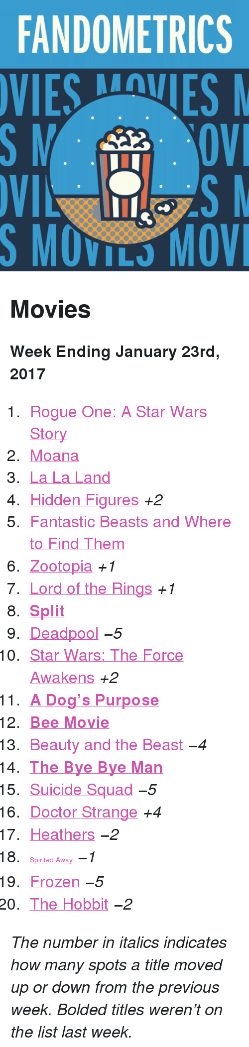 "Star Wars: The Force Awakens: FANDOMETRICS  VIESVES  S MOVILS MOV <h2>Movies</h2><p><b>Week Ending January 23rd, 2017</b></p><ol><li><a href=""http://www.tumblr.com/search/rogue%20one"">Rogue One: A Star Wars Story</a></li>  <li><a href=""http://www.tumblr.com/search/moana"">Moana</a></li>  <li><a href=""http://www.tumblr.com/search/la%20la%20land"">La La Land</a></li>  <li><a href=""http://www.tumblr.com/search/hidden%20figures"">Hidden Figures</a> <i>+2</i></li>  <li><a href=""http://www.tumblr.com/search/fantastic%20beasts%20and%20where%20to%20find%20them"">Fantastic Beasts and Where to Find Them</a></li>  <li><a href=""http://www.tumblr.com/search/zootopia"">Zootopia</a> <i>+1</i></li>  <li><a href=""http://www.tumblr.com/search/lotr"">Lord of the Rings</a> <i>+1</i></li>  <li><a href=""http://www.tumblr.com/search/split""><b>Split</b></a></li>  <li><a href=""http://www.tumblr.com/search/deadpool"">Deadpool</a> <i>−5</i></li>  <li><a href=""http://www.tumblr.com/search/the%20force%20awakens"">Star Wars: The Force Awakens</a> <i>+2</i></li>  <li><a href=""http://www.tumblr.com/search/a%20dogs%20purpose""><b>A Dog&rsquo;s Purpose</b></a></li>  <li><a href=""http://www.tumblr.com/search/bee%20movie""><b>Bee Movie</b></a></li>  <li><a href=""http://www.tumblr.com/search/beauty%20and%20the%20beast"">Beauty and the Beast</a> <i>−4</i></li>  <li><a href=""http://www.tumblr.com/search/the%20bye%20bye%20man""><b>The Bye Bye Man</b></a></li>  <li><a href=""http://www.tumblr.com/search/suicide%20squad"">Suicide Squad</a> <i>−5</i></li>  <li><a href=""http://www.tumblr.com/search/doctor%20strange"">Doctor Strange</a> <i>+4</i></li>  <li><a href=""http://www.tumblr.com/search/heathers"">Heathers</a> <i>−2</i></li><li><a href=""http://www.tumblr.com/search/spirited%20away"" style=""font-size: 14px;"">Spirited Away</a> <i>−1</i></li>  <li><a href=""http://www.tumblr.com/search/frozen"">Frozen</a> <i>−5</i></li>  <li><a href=""http://www.tumblr.com/search/the%20hobbit"">The Hobbit</a> <i>−2</i></li></ol><p><i>The number in italics indicates how many spots a title moved up or down from the previous week. Bolded titles weren't on the list last week.</i></p>"