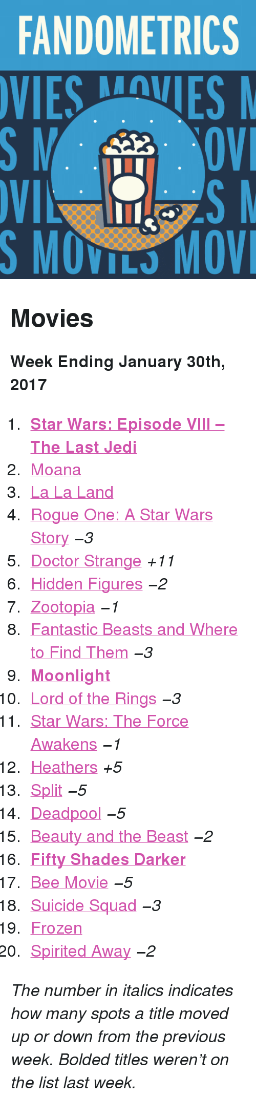 "Star Wars: The Force Awakens: FANDOMETRICS  VIESVES  S MOVILS MOV <h2>Movies</h2><p><b>Week Ending January 30th, 2017</b></p><ol><li><a href=""http://www.tumblr.com/search/the%20last%20jedi""><b>Star Wars: Episode VIII – The Last Jedi</b></a></li>  <li><a href=""http://www.tumblr.com/search/moana"">Moana</a></li>  <li><a href=""http://www.tumblr.com/search/la%20la%20land"">La La Land</a></li>  <li><a href=""http://www.tumblr.com/search/rogue%20one"">Rogue One: A Star Wars Story</a> <i>−3</i></li>  <li><a href=""http://www.tumblr.com/search/doctor%20strange"">Doctor Strange</a> <i>+11</i></li>  <li><a href=""http://www.tumblr.com/search/hidden%20figures"">Hidden Figures</a> <i>−2</i></li>  <li><a href=""http://www.tumblr.com/search/zootopia"">Zootopia</a> <i>−1</i></li>  <li><a href=""http://www.tumblr.com/search/fantastic%20beasts%20and%20where%20to%20find%20them"">Fantastic Beasts and Where to Find Them</a> <i>−3</i></li>  <li><a href=""http://www.tumblr.com/search/moonlight""><b>Moonlight</b></a></li>  <li><a href=""http://www.tumblr.com/search/lotr"">Lord of the Rings</a> <i>−3</i></li>  <li><a href=""http://www.tumblr.com/search/the%20force%20awakens"">Star Wars: The Force Awakens</a> <i>−1</i></li>  <li><a href=""http://www.tumblr.com/search/heathers"">Heathers</a> <i>+5</i></li>  <li><a href=""http://www.tumblr.com/search/split"">Split</a> <i>−5</i></li>  <li><a href=""http://www.tumblr.com/search/deadpool"">Deadpool</a> <i>−5</i></li>  <li><a href=""http://www.tumblr.com/search/beauty%20and%20the%20beast"">Beauty and the Beast</a> <i>−2</i></li>  <li><a href=""http://www.tumblr.com/search/fifty%20shades%20darker""><b>Fifty Shades Darker</b></a></li>  <li><a href=""http://www.tumblr.com/search/bee%20movie"">Bee Movie</a> <i>−5</i></li>  <li><a href=""http://www.tumblr.com/search/suicide%20squad"">Suicide Squad</a> <i>−3</i></li>  <li><a href=""http://www.tumblr.com/search/frozen"">Frozen</a></li>  <li><a href=""http://www.tumblr.com/search/spirited%20away"">Spirited Away</a> <i>−2</i></li></ol><p><i>The number in italics indicates how many spots a title moved up or down from the previous week. Bolded titles weren't on the list last week.</i></p>"