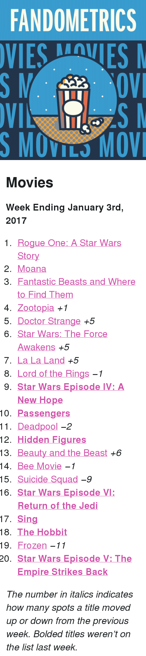 "Star Wars: The Force Awakens: FANDOMETRICS  VIESVES  S MOVILS MOV <h2>Movies</h2><p><b>Week Ending January 3rd, 2017</b></p><ol><li><a href=""http://www.tumblr.com/search/rogue%20one"">Rogue One: A Star Wars Story</a></li>  <li><a href=""http://www.tumblr.com/search/moana"">Moana</a></li>  <li><a href=""http://www.tumblr.com/search/fantastic%20beasts%20and%20where%20to%20find%20them"">Fantastic Beasts and Where to Find Them</a></li>  <li><a href=""http://www.tumblr.com/search/zootopia"">Zootopia</a> <i>+1</i></li>  <li><a href=""http://www.tumblr.com/search/doctor%20strange"">Doctor Strange</a> <i>+5</i></li>  <li><a href=""http://www.tumblr.com/search/the%20force%20awakens"">Star Wars: The Force Awakens</a> <i>+5</i></li>  <li><a href=""http://www.tumblr.com/search/la%20la%20land"">La La Land</a> <i>+5</i></li>  <li><a href=""http://www.tumblr.com/search/lotr"">Lord of the Rings</a> <i>−1</i></li>  <li><a href=""http://www.tumblr.com/search/a%20new%20hope""><b>Star Wars Episode IV: A New Hope</b></a></li>  <li><a href=""http://www.tumblr.com/search/passengers""><b>Passengers</b></a></li>  <li><a href=""http://www.tumblr.com/search/deadpool"">Deadpool</a> <i>−2</i></li>  <li><a href=""http://www.tumblr.com/search/hidden%20figures""><b>Hidden Figures</b></a></li>  <li><a href=""http://www.tumblr.com/search/beauty%20and%20the%20beast"">Beauty and the Beast</a> <i>+6</i></li>  <li><a href=""http://www.tumblr.com/search/bee%20movie"">Bee Movie</a> <i>−1</i></li>  <li><a href=""http://www.tumblr.com/search/suicide%20squad"">Suicide Squad</a> <i>−9</i></li>  <li><a href=""http://www.tumblr.com/search/return%20of%20the%20jedi""><b>Star Wars Episode VI: Return of the Jedi</b></a></li>  <li><a href=""http://www.tumblr.com/search/sing%20movie""><b>Sing</b></a></li>  <li><a href=""http://www.tumblr.com/search/the%20hobbit""><b>The Hobbit</b></a></li>  <li><a href=""http://www.tumblr.com/search/frozen"">Frozen</a> <i>−11</i></li>  <li><a href=""http://www.tumblr.com/search/the%20empire%20strikes%20back""><b>Star Wars Episode V: The Empire Strikes Back</b></a></li></ol><p><i>The number in italics indicates how many spots a title moved up or down from the previous week. Bolded titles weren't on the list last week.</i></p>"