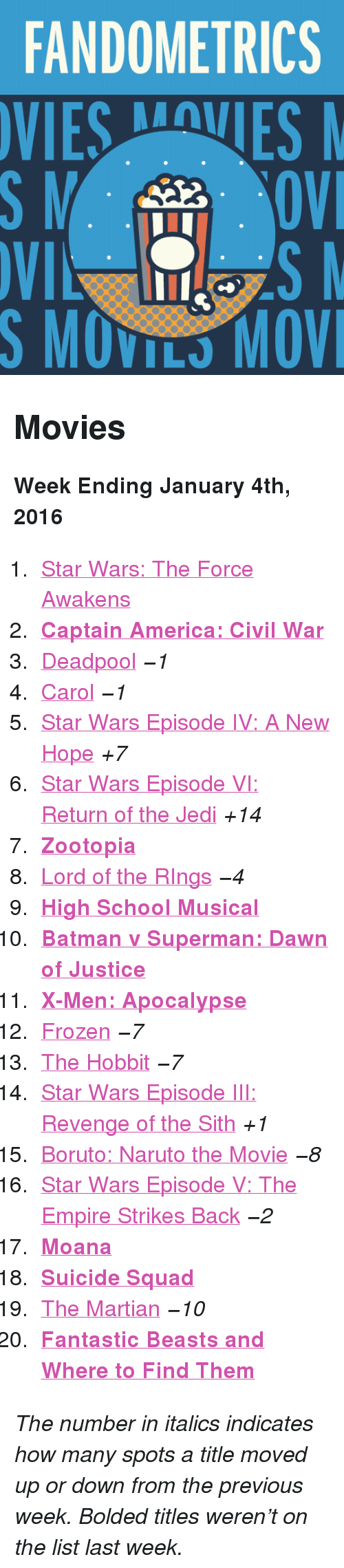 "moana: FANDOMETRICS  VIESVES  S MOVILS MOV <h2>Movies</h2><p><b>Week Ending January 4th, 2016</b></p><ol><li><a href=""http://www.tumblr.com/search/the%20force%20awakens"">Star Wars: The Force Awakens</a></li>  <li><a href=""http://www.tumblr.com/search/captain%20america%20civil%20war""><b>Captain America: Civil War</b></a></li>  <li><a href=""http://www.tumblr.com/search/deadpool"">Deadpool</a> <i>−1</i></li>  <li><a href=""http://www.tumblr.com/search/carol"">Carol</a> <i>−1</i></li>  <li><a href=""http://www.tumblr.com/search/a%20new%20hope"">Star Wars Episode IV: A New Hope</a> <i>+7</i></li>  <li><a href=""http://www.tumblr.com/search/return%20of%20the%20jedi"">Star Wars Episode VI: Return of the Jedi</a> <i>+14</i></li>  <li><a href=""http://www.tumblr.com/search/zootopia""><b>Zootopia</b></a></li>  <li><a href=""http://www.tumblr.com/search/lotr"">Lord of the RIngs</a> <i>−4</i></li>  <li><a href=""http://www.tumblr.com/search/high%20school%20musical""><b>High School Musical</b></a></li>  <li><a href=""http://www.tumblr.com/search/batman%20v%20superman""><b>Batman v Superman: Dawn of Justice</b></a></li>  <li><a href=""http://www.tumblr.com/search/x-men""><b>X-Men: Apocalypse</b></a></li>  <li><a href=""http://www.tumblr.com/search/frozen"">Frozen</a> <i>−7</i></li>  <li><a href=""http://www.tumblr.com/search/the%20hobbit"">The Hobbit</a> <i>−7</i></li>  <li><a href=""http://www.tumblr.com/search/revenge%20of%20the%20sith"">Star Wars Episode III: Revenge of the Sith</a> <i>+1</i></li>  <li><a href=""http://www.tumblr.com/search/boruto%20the%20movie"">Boruto: Naruto the Movie</a> <i>−8</i></li>  <li><a href=""http://www.tumblr.com/search/the%20empire%20strikes%20back"">Star Wars Episode V: The Empire Strikes Back</a> <i>−2</i></li>  <li><a href=""http://www.tumblr.com/search/moana""><b>Moana</b></a></li>  <li><a href=""http://www.tumblr.com/search/suicide%20squad""><b>Suicide Squad</b></a></li>  <li><a href=""http://www.tumblr.com/search/the%20martian"">The Martian</a> <i>−10</i></li>  <li><a href=""http://www.tumblr.com/search/fantastic%20beasts%20and%20where%20to%20find%20them""><b>Fantastic Beasts and Where to Find Them</b></a></li></ol><p><i>The number in italics indicates how many spots a title moved up or down from the previous week. Bolded titles weren't on the list last week.</i></p>"