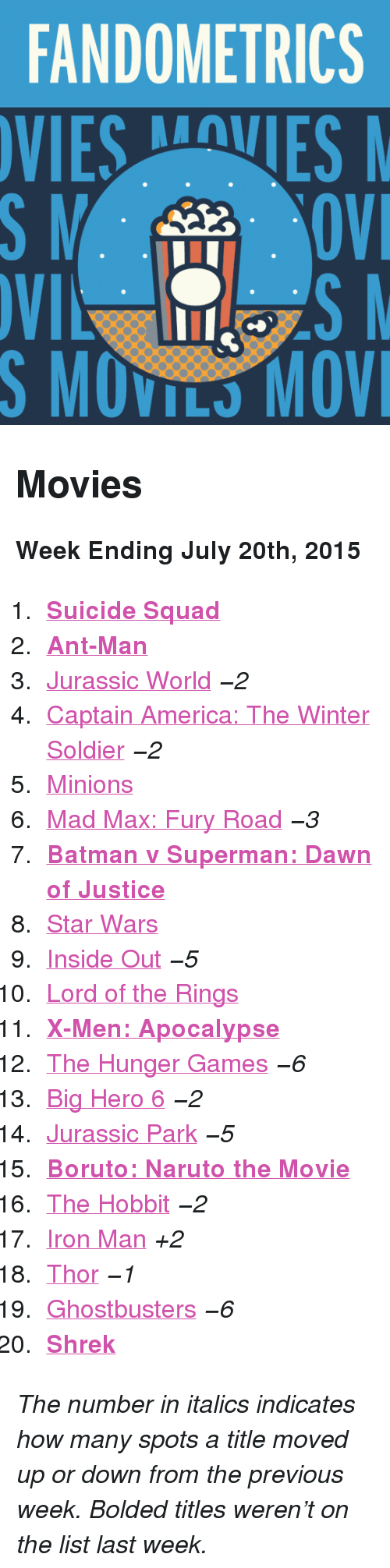 "ant man: FANDOMETRICS  VIESVES  S MOVILS MOV <h2>Movies</h2><p><b>Week Ending July 20th, 2015</b></p><ol><li><a href=""http://www.tumblr.com/search/suicide%20squad""><b>Suicide Squad</b></a></li>  <li><a href=""http://www.tumblr.com/search/ant%20man""><b>Ant-Man</b></a></li>  <li><a href=""http://www.tumblr.com/search/jurassic%20world"">Jurassic World</a> <i>−2</i></li>  <li><a href=""http://www.tumblr.com/search/captain%20america"">Captain America: The Winter Soldier</a> <i>−2</i></li>  <li><a href=""http://www.tumblr.com/search/minions"">Minions</a></li>  <li><a href=""http://www.tumblr.com/search/mad%20max"">Mad Max: Fury Road</a> <i>−3</i></li>  <li><a href=""http://www.tumblr.com/search/batman%20v%20superman""><b>Batman v Superman: Dawn of Justice</b></a></li>  <li><a href=""http://www.tumblr.com/search/star%20wars"">Star Wars</a></li>  <li><a href=""http://www.tumblr.com/search/inside%20out"">Inside Out</a> <i>−5</i></li>  <li><a href=""http://www.tumblr.com/search/lotr"">Lord of the Rings</a></li>  <li><a href=""http://www.tumblr.com/search/x-men""><b>X-Men: Apocalypse</b></a></li>  <li><a href=""http://www.tumblr.com/search/the%20hunger%20games"">The Hunger Games</a> <i>−6</i></li>  <li><a href=""http://www.tumblr.com/search/big%20hero%206"">Big Hero 6</a> <i>−2</i></li>  <li><a href=""http://www.tumblr.com/search/jurassic%20park"">Jurassic Park</a> <i>−5</i></li>  <li><a href=""http://www.tumblr.com/search/boruto%20the%20movie""><b>Boruto: Naruto the Movie</b></a></li>  <li><a href=""http://www.tumblr.com/search/the%20hobbit"">The Hobbit</a> <i>−2</i></li>  <li><a href=""http://www.tumblr.com/search/iron%20man"">Iron Man</a> <i>+2</i></li>  <li><a href=""http://www.tumblr.com/search/thor"">Thor</a> <i>−1</i></li>  <li><a href=""http://www.tumblr.com/search/ghostbusters"">Ghostbusters</a> <i>−6</i></li>  <li><a href=""http://www.tumblr.com/search/shrek""><b>Shrek</b></a></li></ol><p><i>The number in italics indicates how many spots a title moved up or down from the previous week. Bolded titles weren't on the list last week.</i></p>"