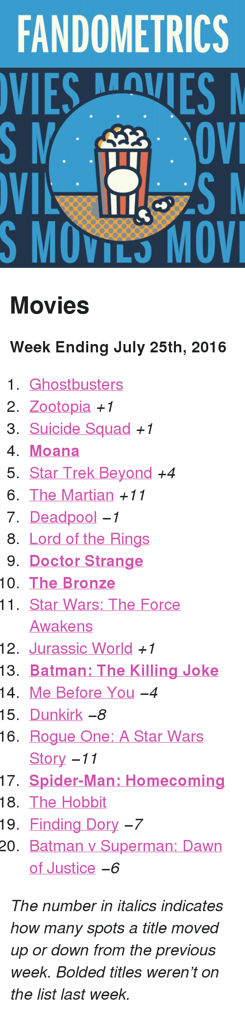 "killing joke: FANDOMETRICS  VIESVES  S MOVILS MOV <h2>Movies</h2><p><b>Week Ending July 25th, 2016</b></p><ol><li><a href=""http://www.tumblr.com/search/ghostbusters"">Ghostbusters</a></li>  <li><a href=""http://www.tumblr.com/search/zootopia"">Zootopia</a> <i>+1</i></li>  <li><a href=""http://www.tumblr.com/search/suicide%20squad"">Suicide Squad</a> <i>+1</i></li>  <li><b><a href=""http://www.tumblr.com/search/moana"">Moana</a> </b></li>  <li><a href=""http://www.tumblr.com/search/star%20trek%20beyond"">Star Trek Beyond</a> <i>+4</i></li>  <li><a href=""http://www.tumblr.com/search/the%20martian"">The Martian</a> <i>+11</i></li>  <li><a href=""http://www.tumblr.com/search/deadpool"">Deadpool</a> <i>−1</i></li>  <li><a href=""http://www.tumblr.com/search/lotr"">Lord of the Rings</a></li>  <li><a href=""http://www.tumblr.com/search/doctor%20strange""><b>Doctor Strange</b></a></li>  <li><a href=""http://www.tumblr.com/search/the%20bronze""><b>The Bronze</b></a></li>  <li><a href=""http://www.tumblr.com/search/the%20force%20awakens"">Star Wars: The Force Awakens</a></li>  <li><a href=""http://www.tumblr.com/search/jurassic%20world"">Jurassic World</a> <i>+1</i></li>  <li><a href=""http://www.tumblr.com/search/the%20killing%20joke""><b>Batman: The Killing Joke</b></a></li>  <li><a href=""http://www.tumblr.com/search/me%20before%20you"">Me Before You</a> <i>−4</i></li>  <li><a href=""http://www.tumblr.com/search/dunkirk"">Dunkirk</a> <i>−8</i></li>  <li><a href=""http://www.tumblr.com/search/rogue%20one"">Rogue One: A Star Wars Story</a> <i>−11</i></li>  <li><a href=""http://www.tumblr.com/search/spiderman%20homecoming""><b>Spider-Man: Homecoming</b></a></li>  <li><a href=""http://www.tumblr.com/search/the%20hobbit"">The Hobbit</a></li>  <li><a href=""http://www.tumblr.com/search/finding%20dory"">Finding Dory</a> <i>−7</i></li>  <li><a href=""http://www.tumblr.com/search/batman%20v%20superman"">Batman v Superman: Dawn of Justice</a> <i>−6</i></li></ol><p><i>The number in italics indicates how many spots a title moved up or down from the previous week. Bolded titles weren't on the list last week.</i></p>"
