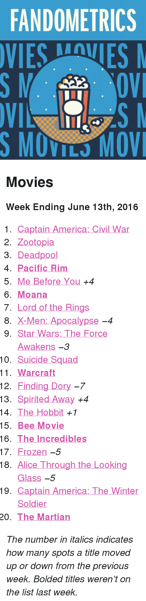 "moana: FANDOMETRICS  VIESVES  S MOVILS MOV <h2>Movies</h2><p><b>Week Ending June 13th, 2016</b></p><ol><li><a href=""http://www.tumblr.com/search/captain%20america%20civil%20war"">Captain America: Civil War</a></li>  <li><a href=""http://www.tumblr.com/search/zootopia"">Zootopia</a></li>  <li><a href=""http://www.tumblr.com/search/deadpool"">Deadpool</a></li>  <li><a href=""http://www.tumblr.com/search/pacific%20rim""><b>Pacific Rim</b></a></li>  <li><a href=""http://www.tumblr.com/search/me%20before%20you"">Me Before You</a> <i>+4</i></li>  <li><a href=""http://www.tumblr.com/search/moana""><b>Moana</b></a></li>  <li><a href=""http://www.tumblr.com/search/lotr"">Lord of the Rings</a> </li>  <li><a href=""http://www.tumblr.com/search/x%20men%20apocalypse"">X-Men: Apocalypse</a> <i>−4</i></li>  <li><a href=""http://www.tumblr.com/search/the%20force%20awakens"">Star Wars: The Force Awakens</a> <i>−3</i></li>  <li><a href=""http://www.tumblr.com/search/suicide%20squad"">Suicide Squad</a> </li>  <li><a href=""http://www.tumblr.com/search/warcraft""><b>Warcraft</b></a></li>  <li><a href=""http://www.tumblr.com/search/finding%20dory"">Finding Dory</a> <i>−7</i></li>  <li><a href=""http://www.tumblr.com/search/spirited%20away"">Spirited Away</a> <i>+4</i></li>  <li><a href=""http://www.tumblr.com/search/the%20hobbit"">The Hobbit</a> <i>+1</i></li>  <li><a href=""http://www.tumblr.com/search/bee%20movie""><b>Bee Movie</b></a></li>  <li><a href=""http://www.tumblr.com/search/the%20incredibles""><b>The Incredibles</b></a></li>  <li><a href=""http://www.tumblr.com/search/frozen"">Frozen</a> <i>−5</i></li>  <li><a href=""http://www.tumblr.com/search/alice%20through%20the%20looking%20glass"">Alice Through the Looking Glass</a> <i>−5</i></li>  <li><a href=""http://www.tumblr.com/search/catws"">Captain America: The Winter Soldier</a></li>  <li><a href=""http://www.tumblr.com/search/the%20martian""><b>The Martian</b></a></li></ol><p><i>The number in italics indicates how many spots a title moved up or down from the previous week. Bolded titles weren't on the list last week.</i></p>"