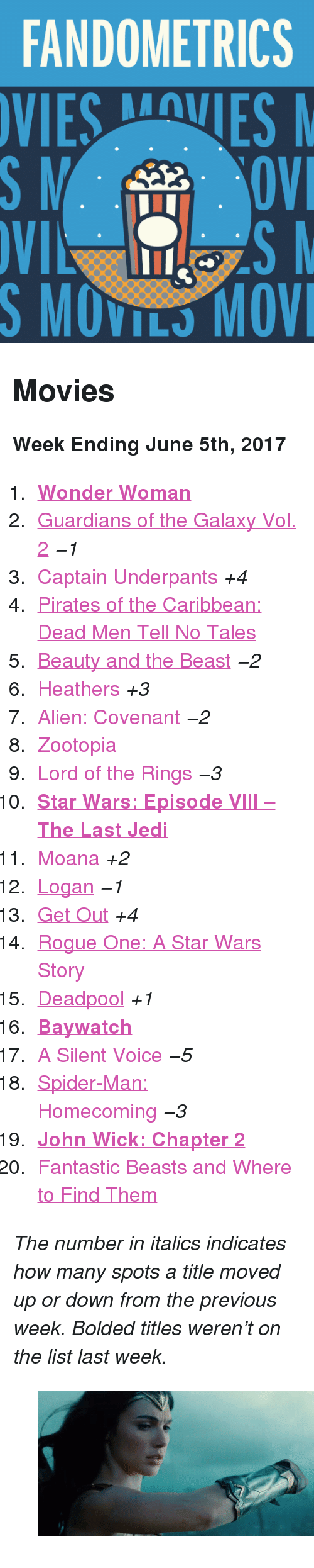 """rogue-one: FANDOMETRICS  VIESVES  S MOVILS MOV <h2>Movies</h2><p><b>Week Ending June 5th, 2017</b></p><ol><li><a href=""""http://tumblr.co/61318YhNl""""><b>Wonder Woman</b></a></li><li><a href=""""http://tumblr.co/61338YhNW"""">Guardians of the Galaxy Vol. 2</a><i><i>−1</i></i></li><li><a href=""""http://tumblr.co/61348YhNo"""">Captain Underpants</a><i>+4</i></li><li><a href=""""http://tumblr.co/61358YhNU"""">Pirates of the Caribbean: Dead Men Tell No Tales</a></li><li><a href=""""http://tumblr.co/61368YhNq"""">Beauty and the Beast</a><i><i>−2</i></i></li><li><a href=""""http://tumblr.co/61378YhNS"""">Heathers</a><i>+3</i></li><li><a href=""""http://tumblr.co/61398YhNt"""">Alien: Covenant</a><i><i>−2</i></i></li><li><a href=""""http://tumblr.co/61308YhNQ"""">Zootopia</a></li><li><a href=""""http://tumblr.co/61318YhNv"""">Lord of the Rings</a><i><i>−3</i></i></li><li><a href=""""http://tumblr.co/61328YhNa""""><b>Star Wars: Episode VIII – The Last Jedi</b></a></li><li><a href=""""http://tumblr.co/61338YhNx"""">Moana</a><i>+2</i></li><li><a href=""""http://tumblr.co/61348YhNI"""">Logan</a><i><i>−1</i></i></li><li><a href=""""http://tumblr.co/61358YhNL"""">Get Out</a><i>+4</i></li><li><a href=""""http://tumblr.co/61368YhN0"""">Rogue One: A Star Wars Story</a></li><li><a href=""""http://tumblr.co/61378YhNF"""">Deadpool</a><i>+1</i></li><li><a href=""""http://tumblr.co/61388YhN2""""><b>Baywatch</b></a></li><li><a href=""""http://tumblr.co/61398YhNN"""">A Silent Voice</a><i><i>−5</i></i></li><li><a href=""""http://tumblr.co/61308YhN4"""">Spider-Man: Homecoming</a><i><i>−3</i></i></li><li><a href=""""http://tumblr.co/61318YhNf""""><b>John Wick: Chapter 2</b></a></li><li><a href=""""http://tumblr.co/61328YhNA"""">Fantastic Beasts and Where to Find Them</a></li></ol><p><i>The number in italics indicates how many spots a title moved up or down from the previous week. Bolded titles weren't on the list last week.</i></p><figure class=""""tmblr-full pinned-target"""" data-orig-height=""""222"""" data-orig-width=""""500"""" data-tumblr-attribution=""""micdotcom:6-cQ9y8rzsyHr6qZfgiEUg:Z_U6Pw2MOLGhK""""><img src=""""https://78"""