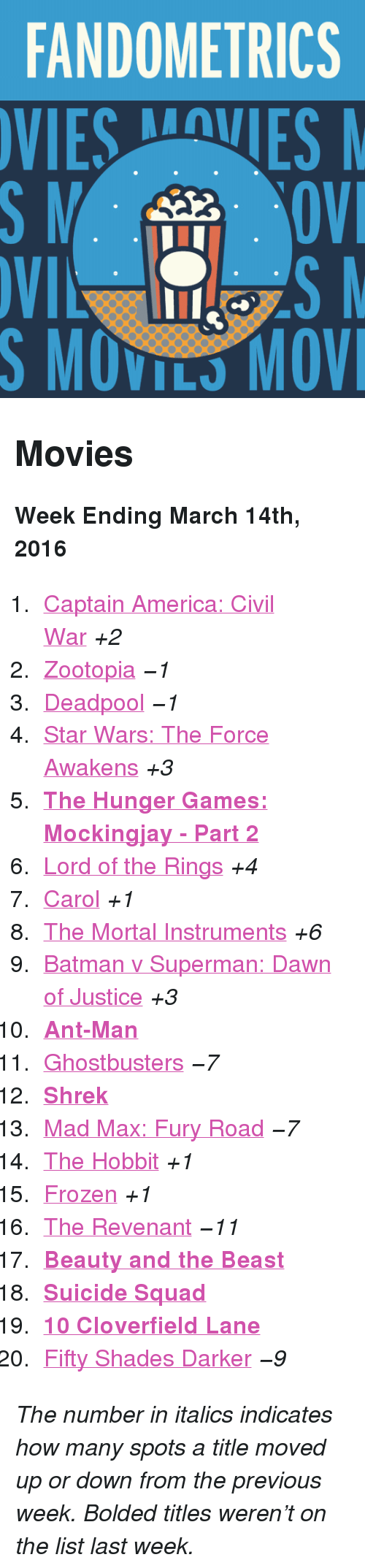 """March 14Th: FANDOMETRICS  VIESVES  S MOVILS MOV <h2>Movies</h2><p><b>Week Ending March 14th, 2016</b></p><ol><li><a href=""""http://www.tumblr.com/search/captain%20america%20civil%20war"""">Captain America: Civil War</a><i>+2</i></li>  <li><a href=""""http://www.tumblr.com/search/zootopia"""">Zootopia</a><i>−1</i></li>  <li><a href=""""http://www.tumblr.com/search/deadpool"""">Deadpool</a><i>−1</i></li>  <li><a href=""""http://www.tumblr.com/search/the%20force%20awakens"""">Star Wars: The Force Awakens</a><i>+3</i></li>  <li><a href=""""http://www.tumblr.com/search/mockingjay""""><b>The Hunger Games: Mockingjay - Part 2</b></a></li>  <li><a href=""""http://www.tumblr.com/search/lotr"""">Lord of the Rings</a><i>+4</i></li>  <li><a href=""""http://www.tumblr.com/search/carol"""">Carol</a><i>+1</i></li>  <li><a href=""""http://www.tumblr.com/search/the%20mortal%20instruments"""">The Mortal Instruments</a><i>+6</i></li>  <li><a href=""""http://www.tumblr.com/search/batman%20v%20superman"""">Batman v Superman: Dawn of Justice</a><i>+3</i></li>  <li><a href=""""http://www.tumblr.com/search/ant%20man""""><b>Ant-Man</b></a></li>  <li><a href=""""http://www.tumblr.com/search/ghostbusters"""">Ghostbusters</a><i>−7</i></li>  <li><a href=""""http://www.tumblr.com/search/shrek""""><b>Shrek</b></a></li>  <li><a href=""""http://www.tumblr.com/search/mad%20max"""">Mad Max: Fury Road</a><i>−7</i></li>  <li><a href=""""http://www.tumblr.com/search/the%20hobbit"""">The Hobbit</a><i>+1</i></li>  <li><a href=""""http://www.tumblr.com/search/frozen"""">Frozen</a><i>+1</i></li>  <li><a href=""""http://www.tumblr.com/search/the%20revenant"""">The Revenant</a><i>−11</i></li>  <li><a href=""""http://www.tumblr.com/search/beauty%20and%20the%20beast""""><b>Beauty and the Beast</b></a></li>  <li><a href=""""http://www.tumblr.com/search/suicide%20squad""""><b>Suicide Squad</b></a></li>  <li><a href=""""http://www.tumblr.com/search/10%20cloverfield%20lane""""><b>10 Cloverfield Lane</b></a></li>  <li><a href=""""http://www.tumblr.com/search/fifty%20shades%20darker"""">Fifty Shades Darker</a><i>−9</i></li></ol><p><i"""