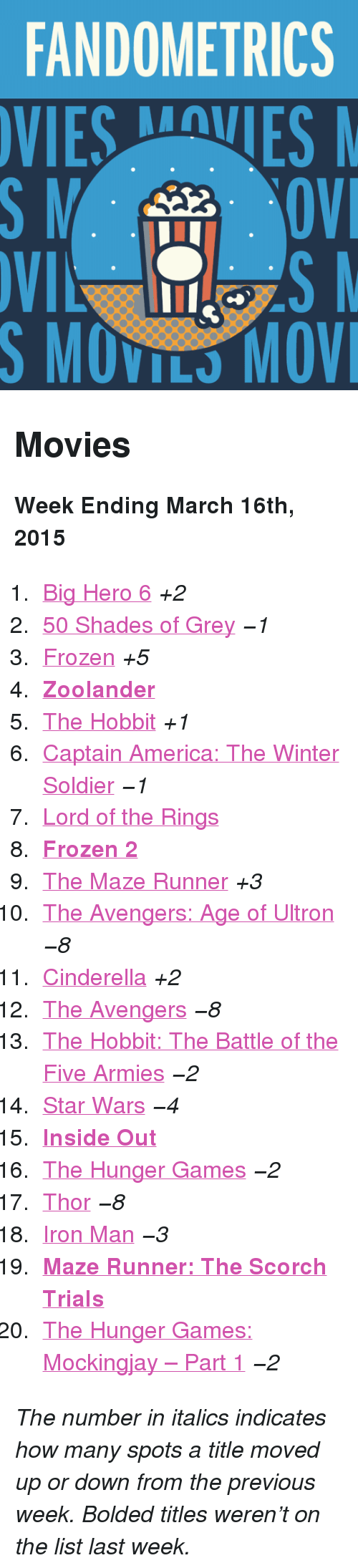 """Zoolander: FANDOMETRICS  VIESVES  S MOVILS MOV <h2>Movies</h2><p><b>Week Ending March 16th, 2015</b></p><ol><li><a href=""""http://www.tumblr.com/search/big%20hero%206"""">Big Hero 6</a> <i>+2</i></li><li><a href=""""http://www.tumblr.com/search/50%20shades%20of%20grey"""">50 Shades of Grey</a> <i>−1</i></li><li><a href=""""http://www.tumblr.com/search/frozen"""">Frozen</a> <i>+5</i></li><li><a href=""""http://www.tumblr.com/search/zoolander""""><b>Zoolander</b></a></li><li><a href=""""http://www.tumblr.com/search/the%20hobbit"""">The Hobbit</a> <i>+1</i></li><li><a href=""""http://www.tumblr.com/search/captain%20america"""">Captain America: The Winter Soldier</a> <i>−1</i></li><li><a href=""""http://www.tumblr.com/search/lotr"""">Lord of the Rings</a></li><li><a href=""""http://www.tumblr.com/search/frozen%202""""><b>Frozen 2</b></a></li><li><a href=""""http://www.tumblr.com/search/the%20maze%20runner"""">The Maze Runner</a> <i>+3</i></li><li><a href=""""http://www.tumblr.com/search/age%20of%20ultron"""">The Avengers: Age of Ultron</a> <i>−8</i></li><li><a href=""""http://www.tumblr.com/search/cinderella"""">Cinderella</a> <i>+2</i></li><li><a href=""""http://www.tumblr.com/search/avengers"""">The Avengers</a> <i>−8</i></li><li><a href=""""http://www.tumblr.com/search/botfa"""">The Hobbit: The Battle of the Five Armies</a> <i>−2</i></li><li><a href=""""http://www.tumblr.com/search/star%20wars"""">Star Wars</a> <i>−4</i></li><li><a href=""""http://www.tumblr.com/search/inside%20out""""><b>Inside Out</b></a></li><li><a href=""""http://www.tumblr.com/search/the%20hunger%20games"""">The Hunger Games</a> <i>−2</i></li><li><a href=""""http://www.tumblr.com/search/thor"""">Thor</a> <i>−8</i></li><li><a href=""""http://www.tumblr.com/search/iron%20man"""">Iron Man</a> <i>−3</i></li><li><a href=""""http://www.tumblr.com/search/the%20scorch%20trials""""><b>Maze Runner: The Scorch Trials</b></a></li><li><a href=""""http://www.tumblr.com/search/mockingjay"""">The Hunger Games: Mockingjay – Part 1</a> <i>−2</i></li></ol><p><i>The number in italics indicates how many spots a title moved up or dow"""